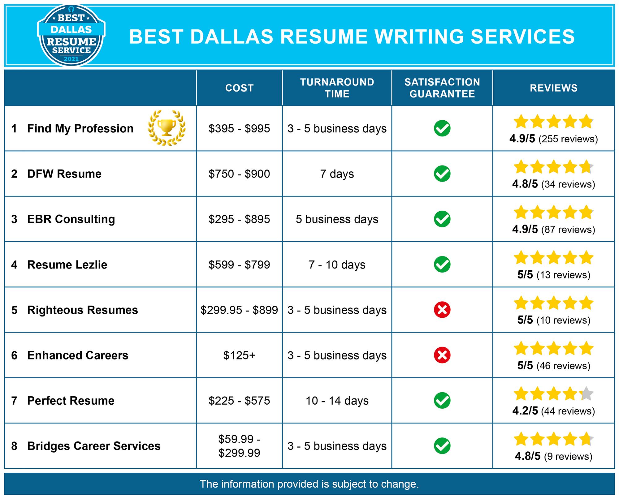 Best Dallas Resume Services