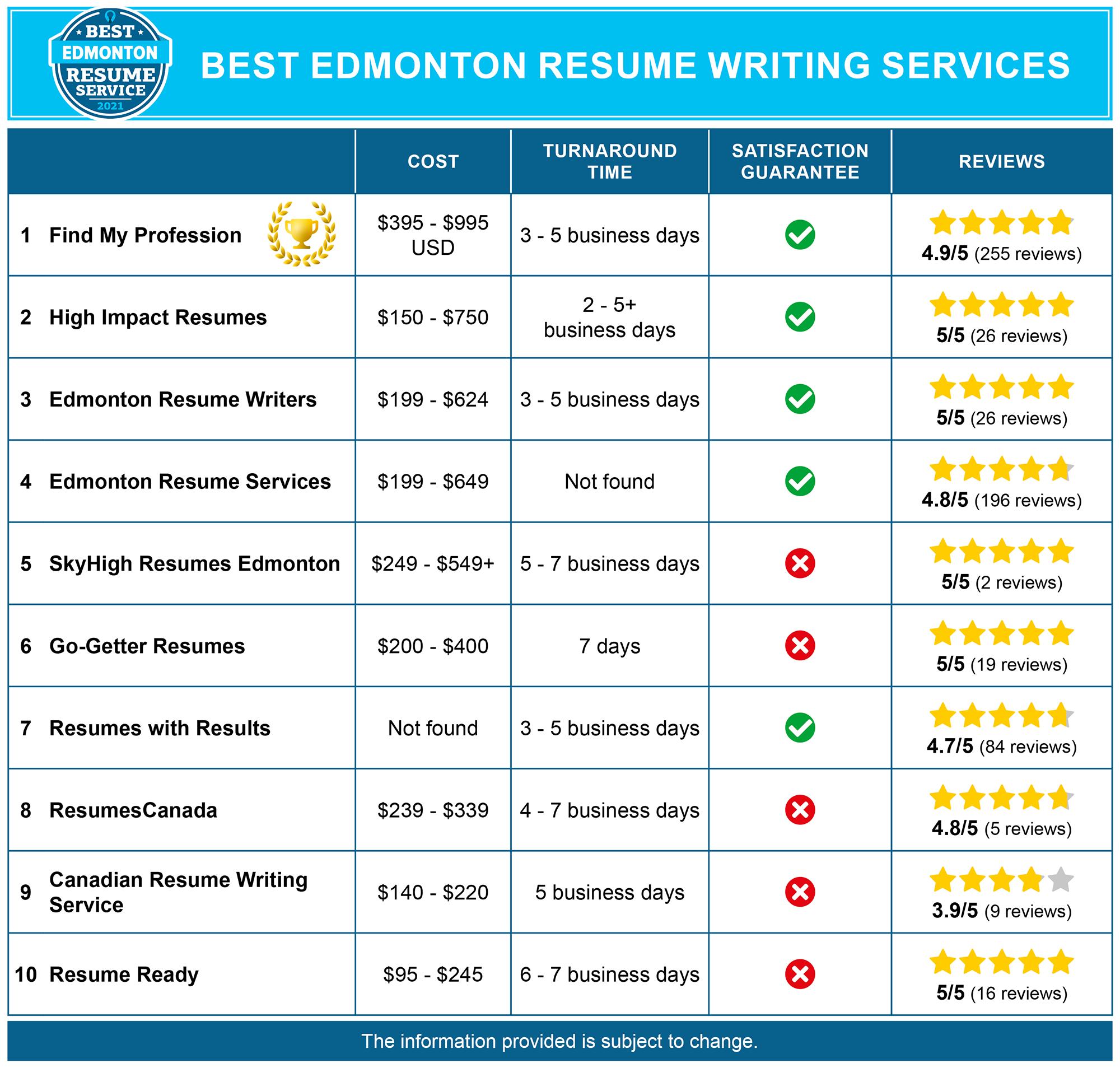 Best Edmonton Resume Services