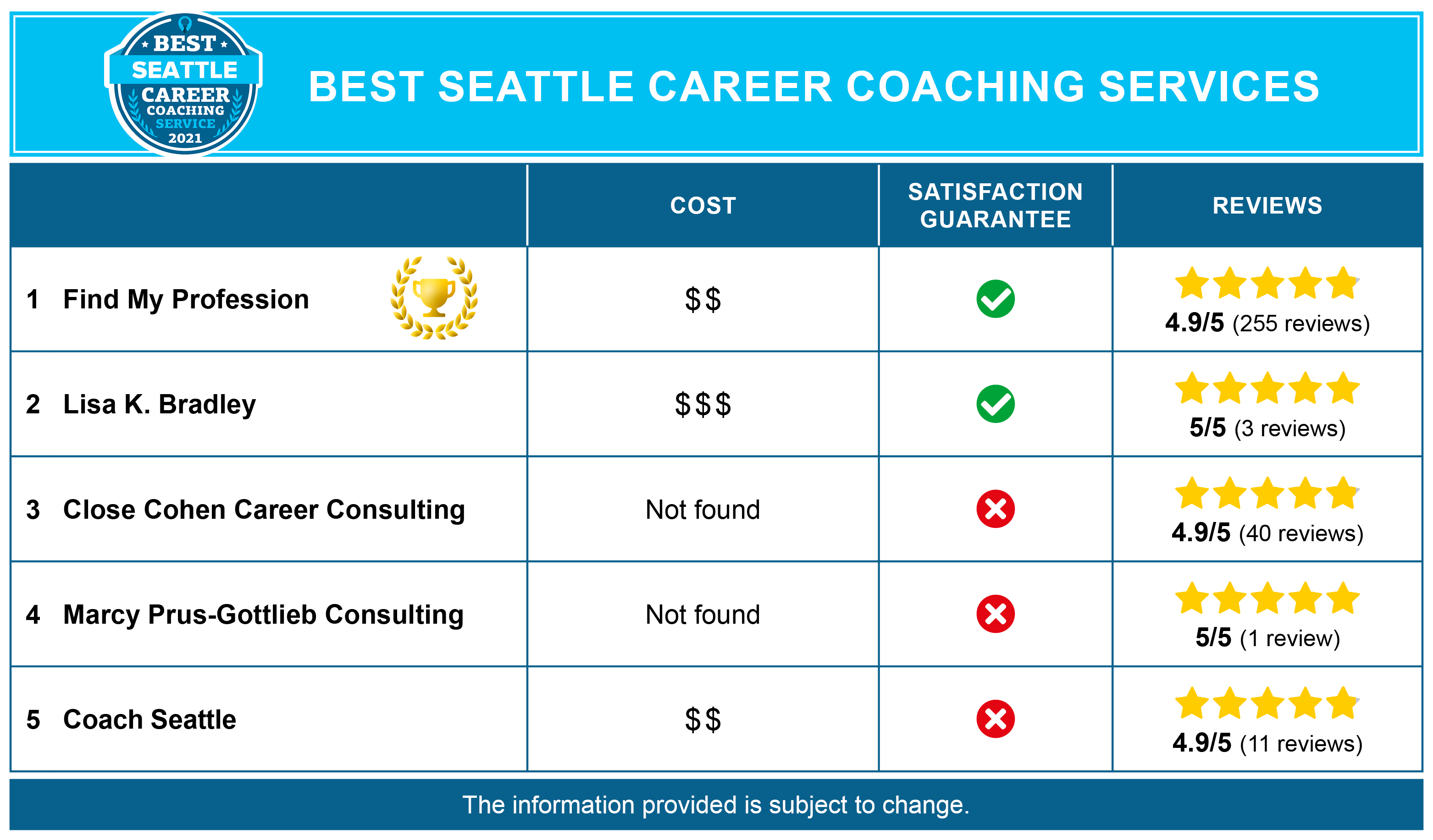 Best Seattle Career Coaches