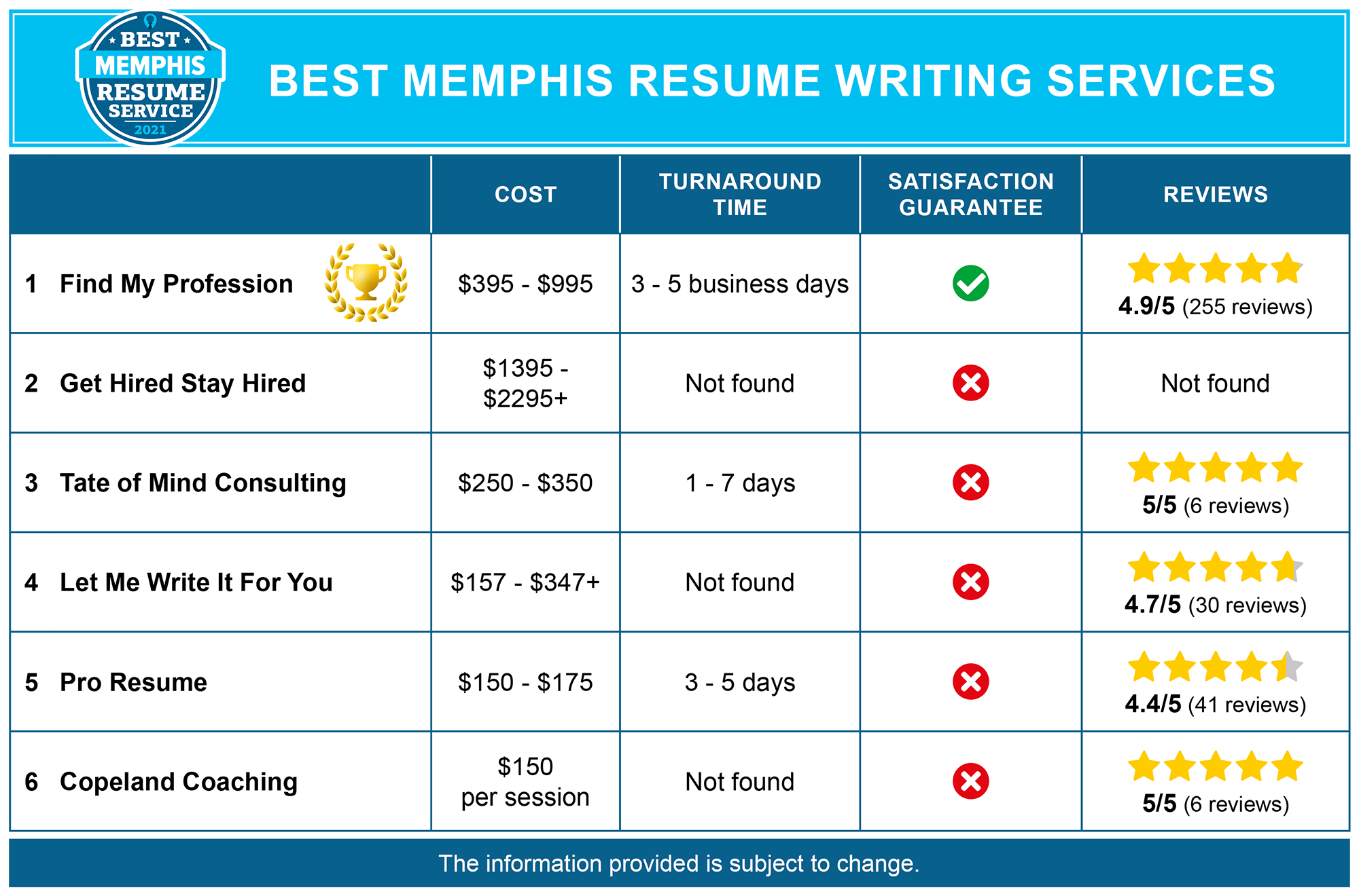 Best Memphis Resume Writing Services