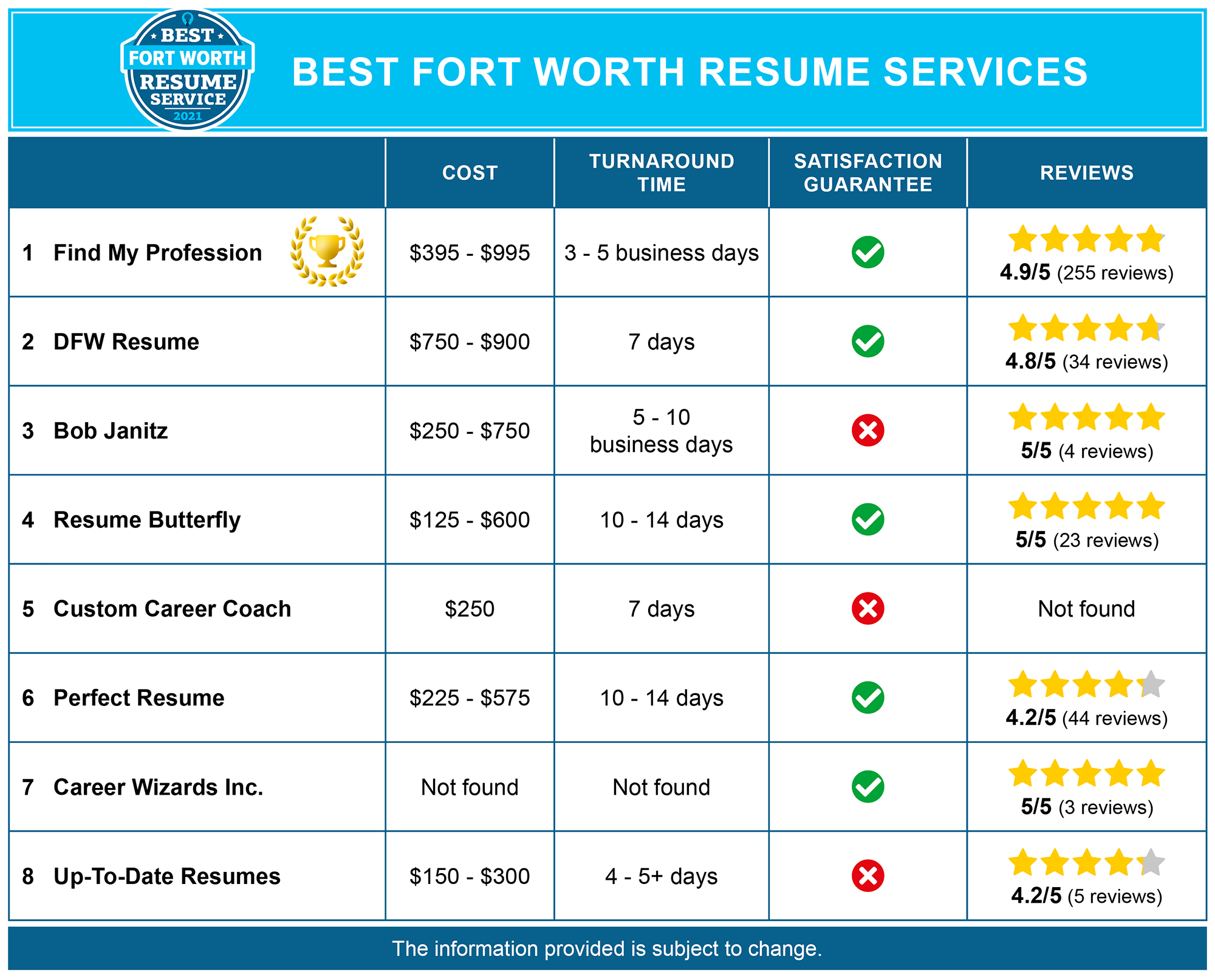 Best Fort Worth Resume Services