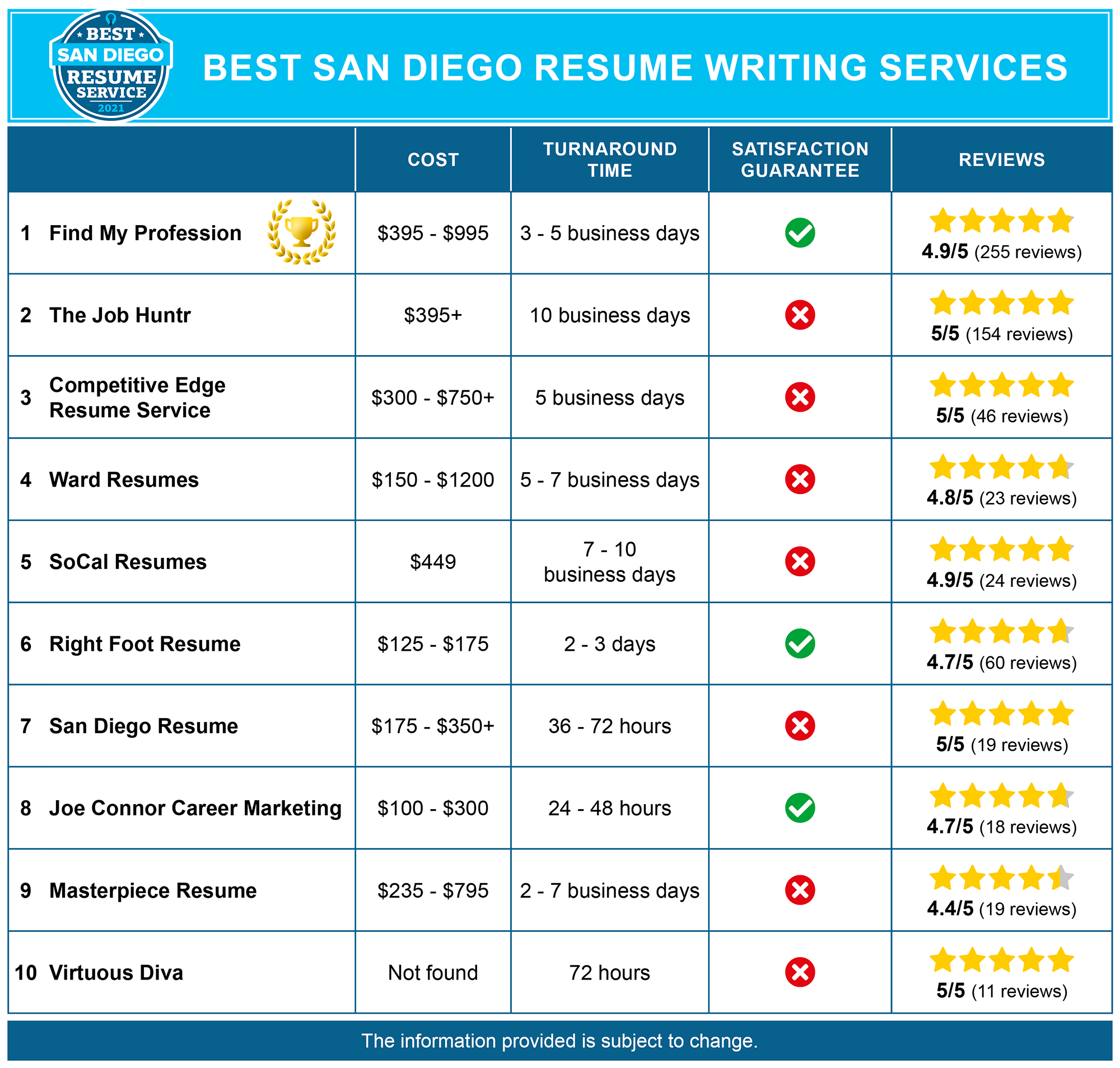 Best San Diego Resume Writing Services