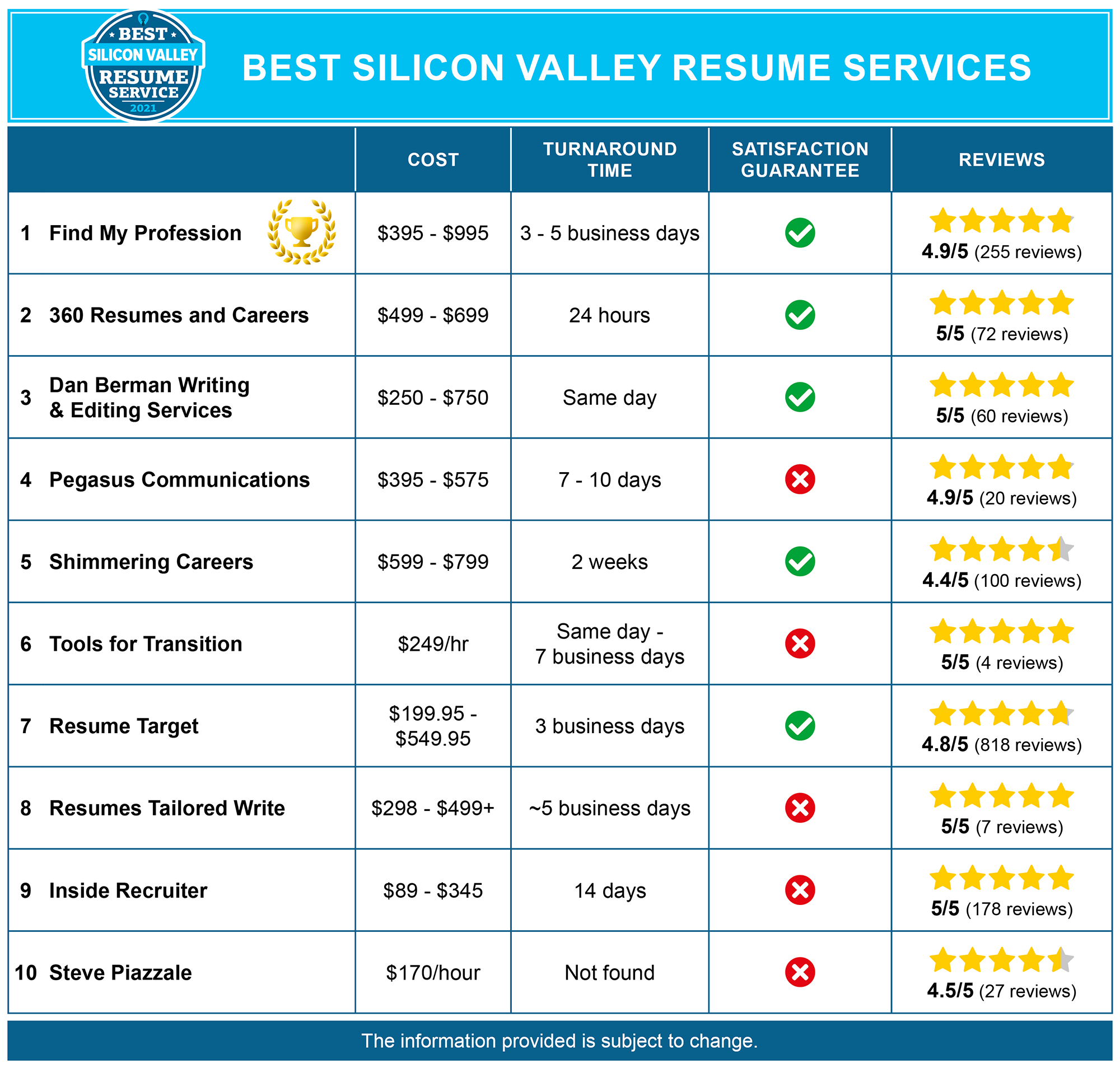 Best Silicon Valley Resume Services
