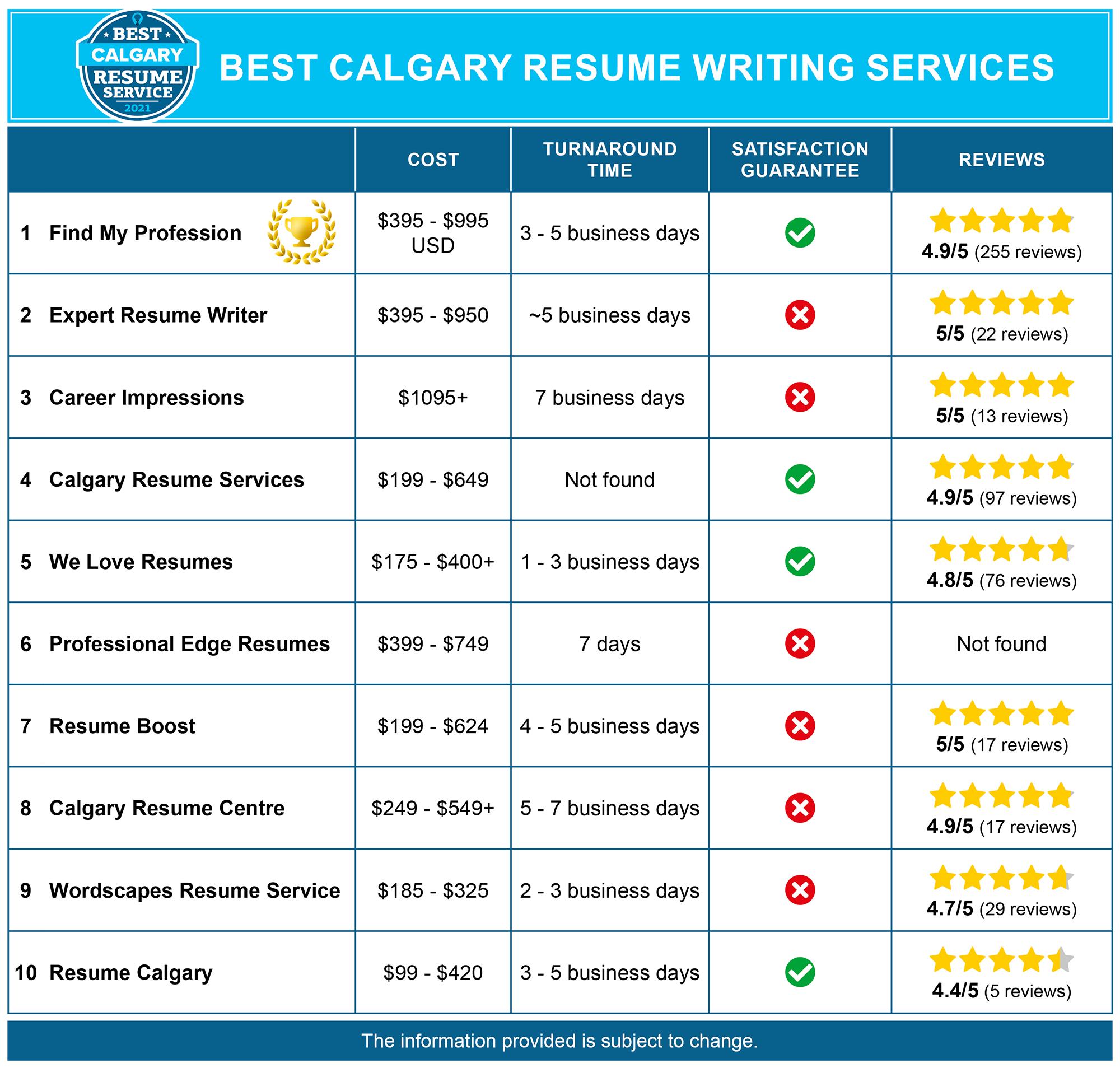 Best Calgary Resume Services