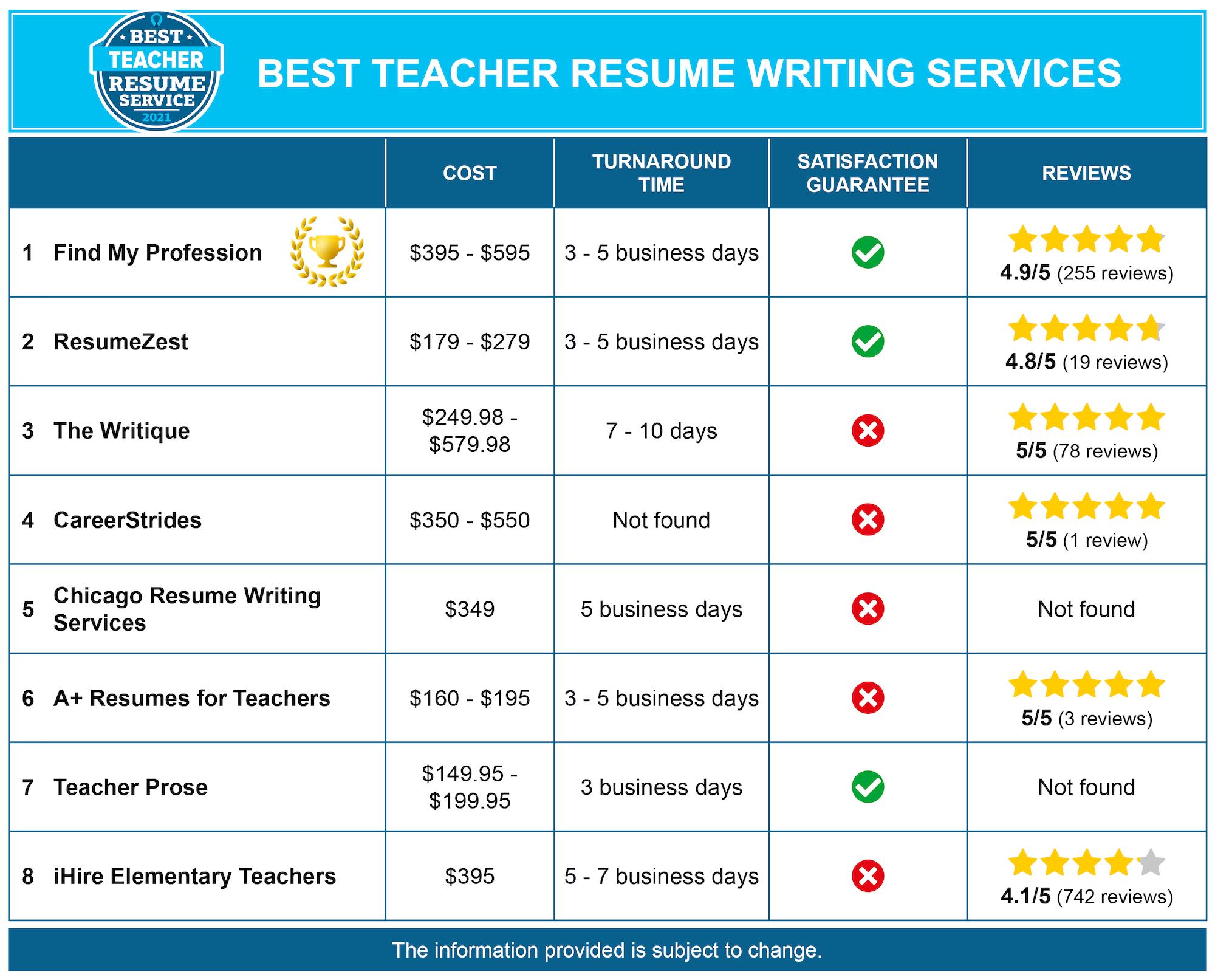 Best Teacher Resume Service Chart