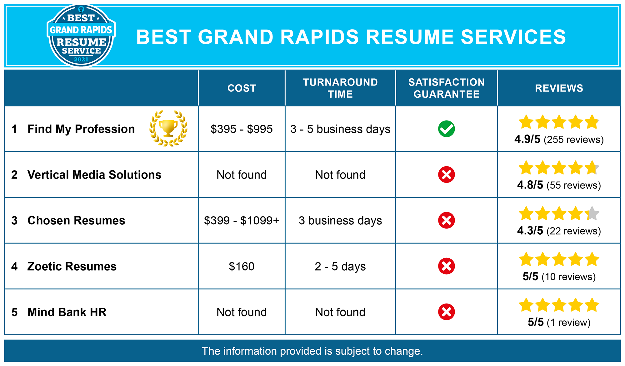 5 Best Resume Writing Services in Grand Rapids, MI