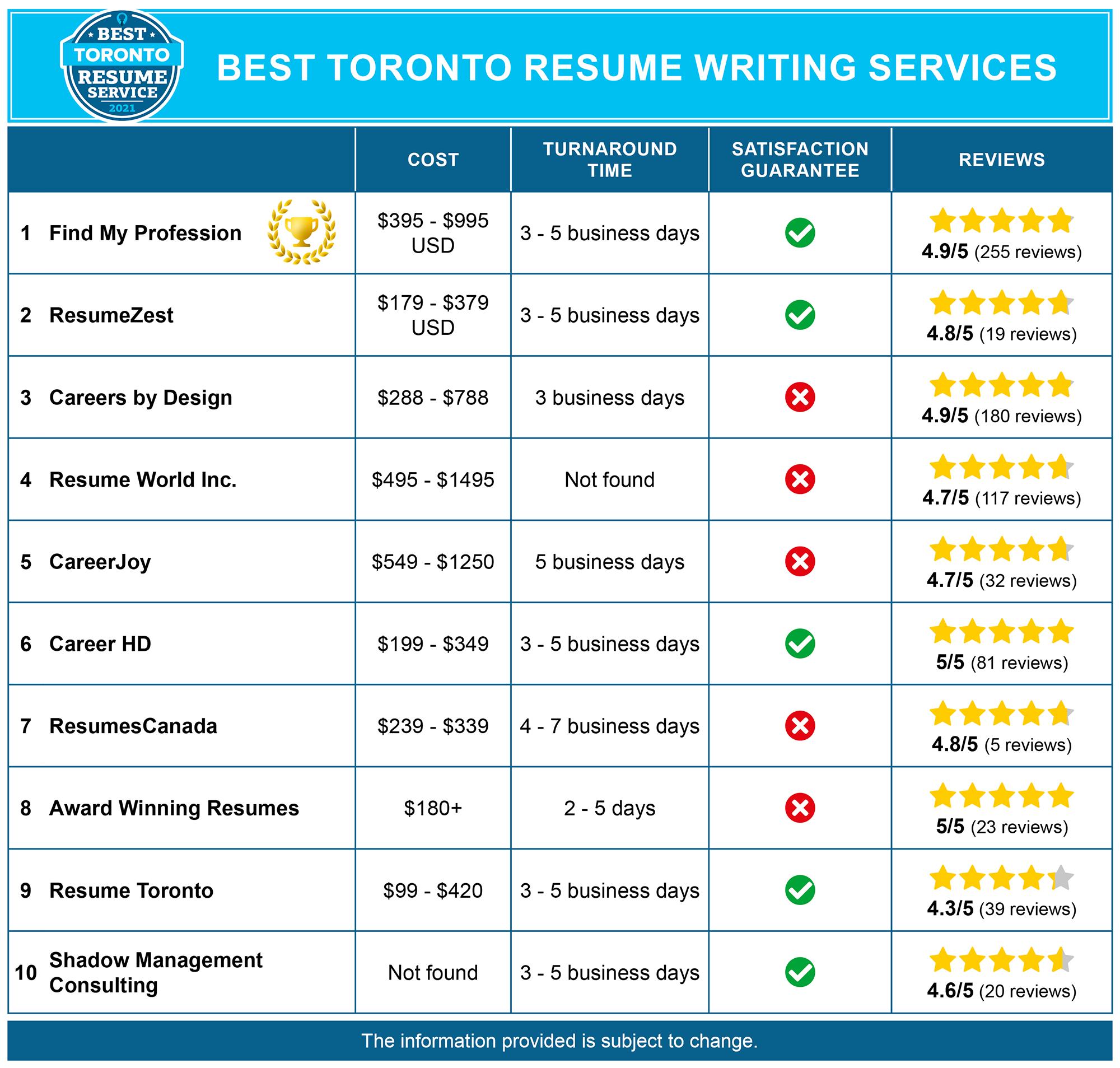 Best Toronto Resume Services