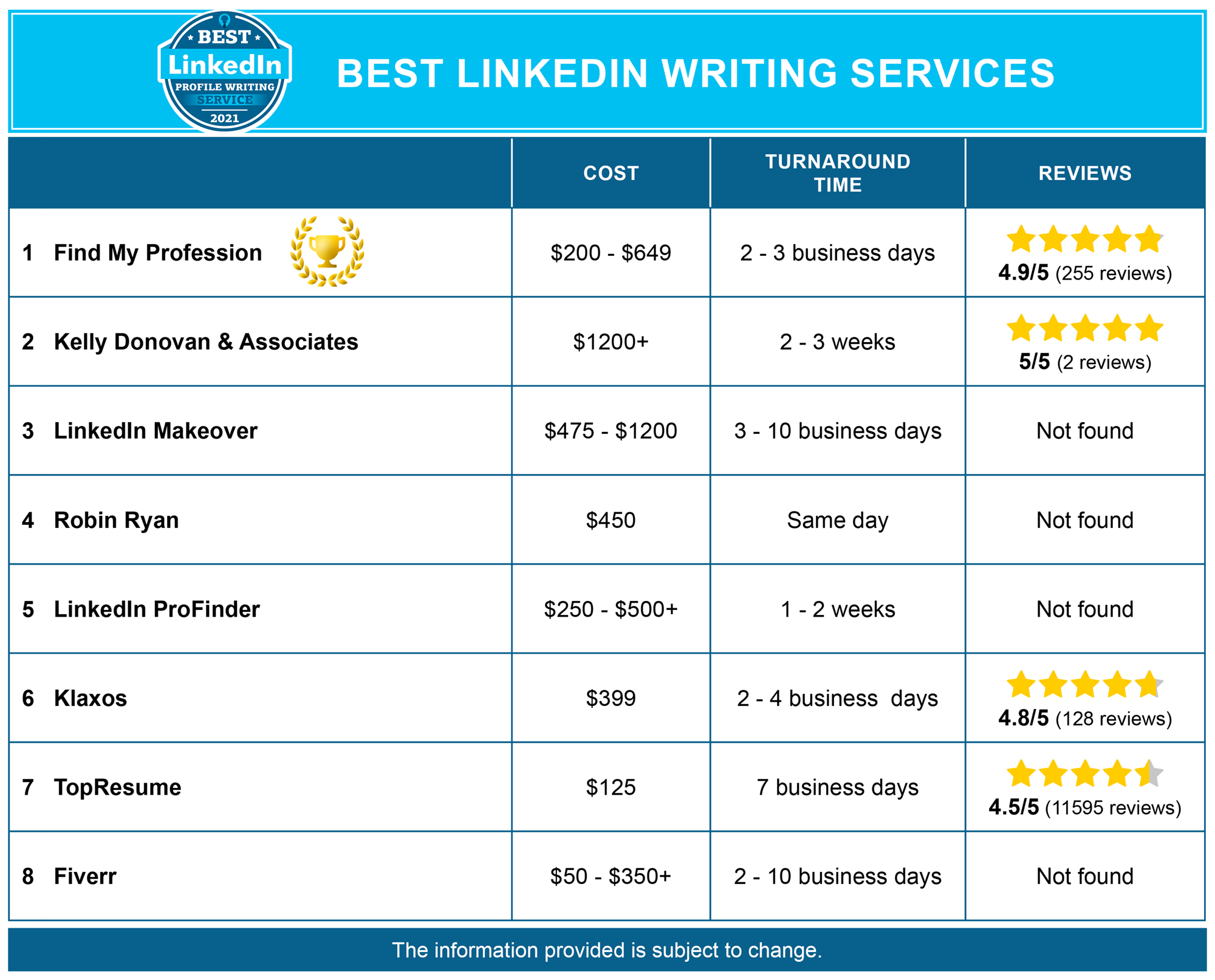 8 Best LinkedIn Profile Writing Services 2021 US + CA