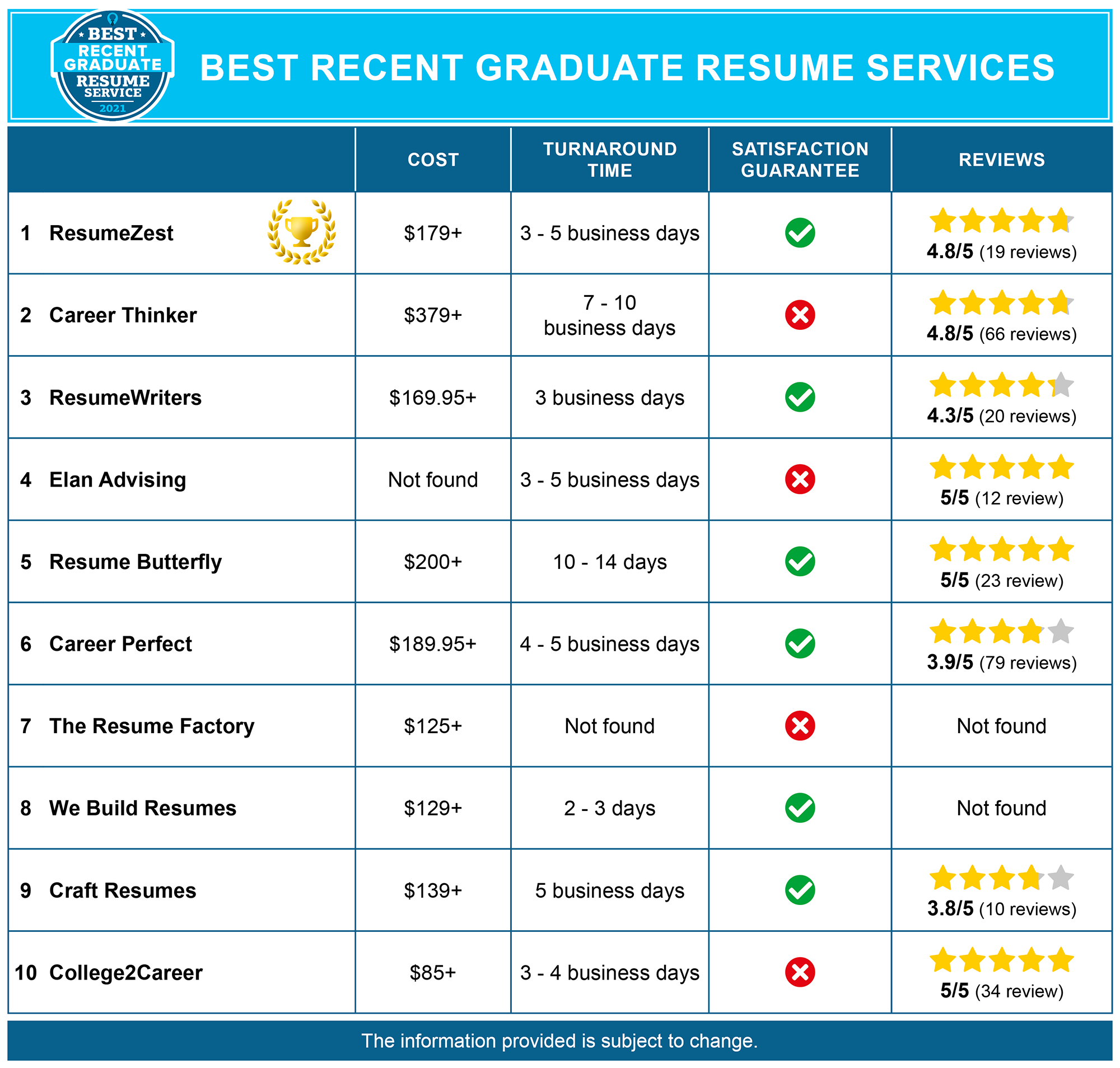 Best Recent Graduate Resume Services