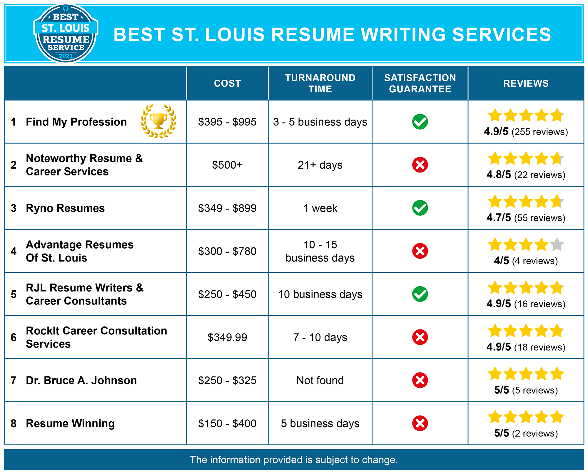 Best St. Louis Resume Services