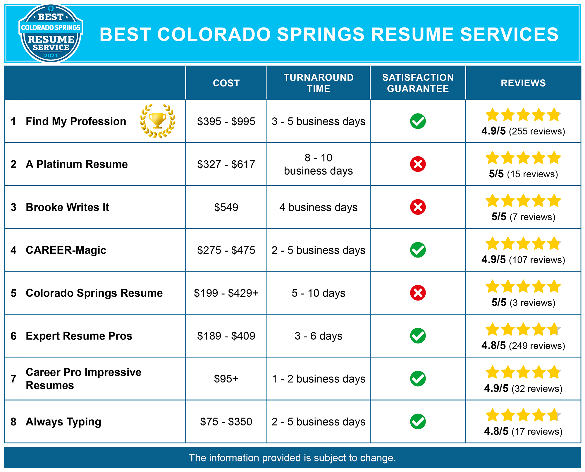 Best Colorado Springs Resume Writing Services