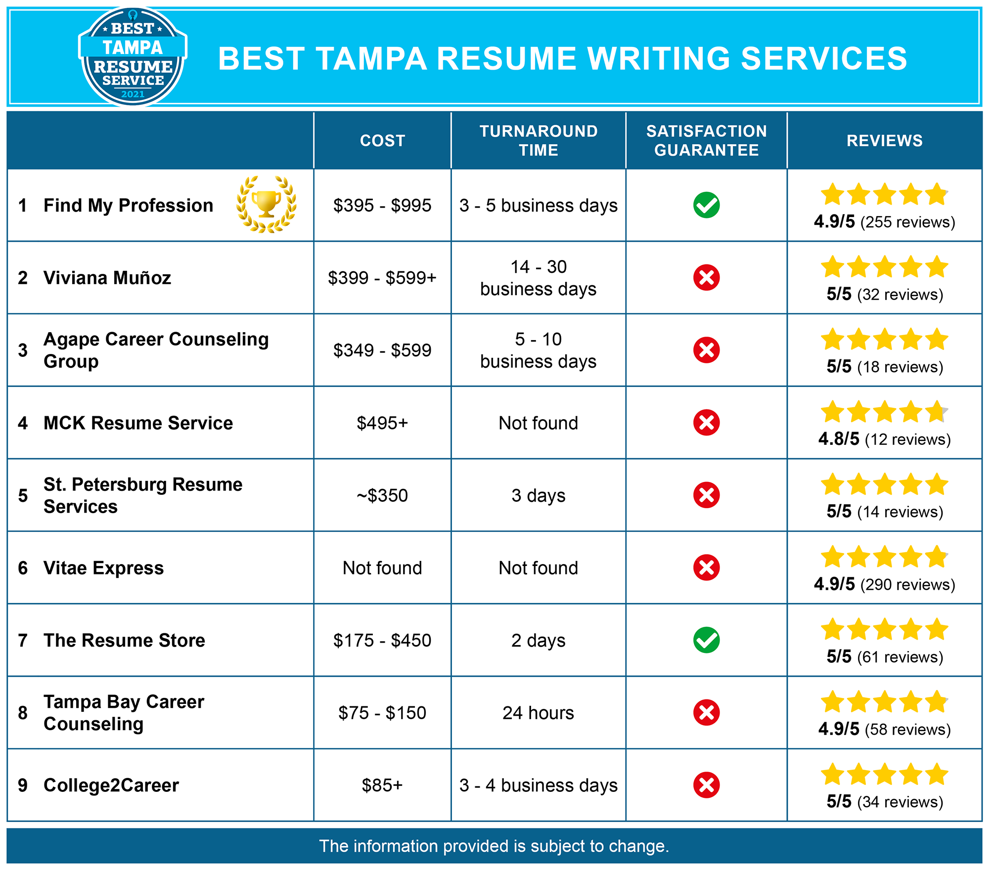 Best Tampa Resume Services