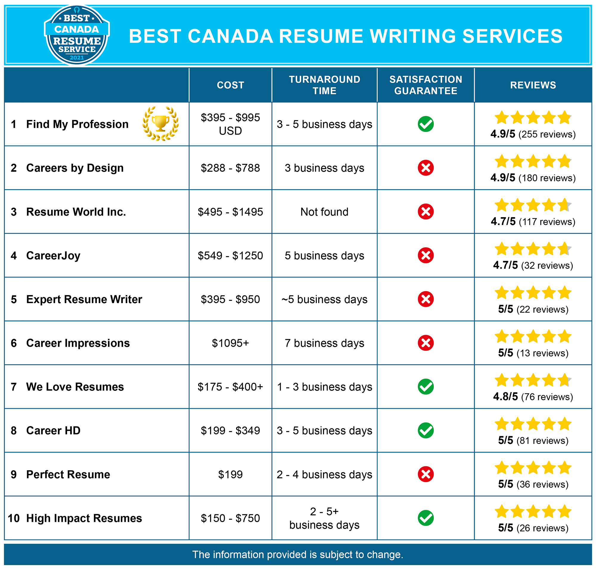 Best Canada Resume Writing Services