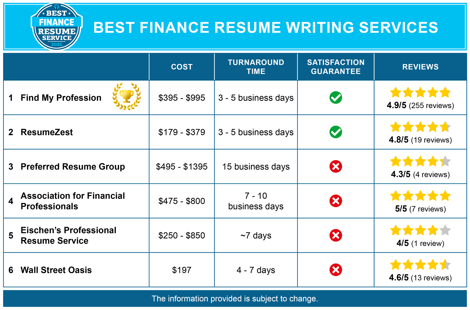 6 Best Finance Resume Writing Services