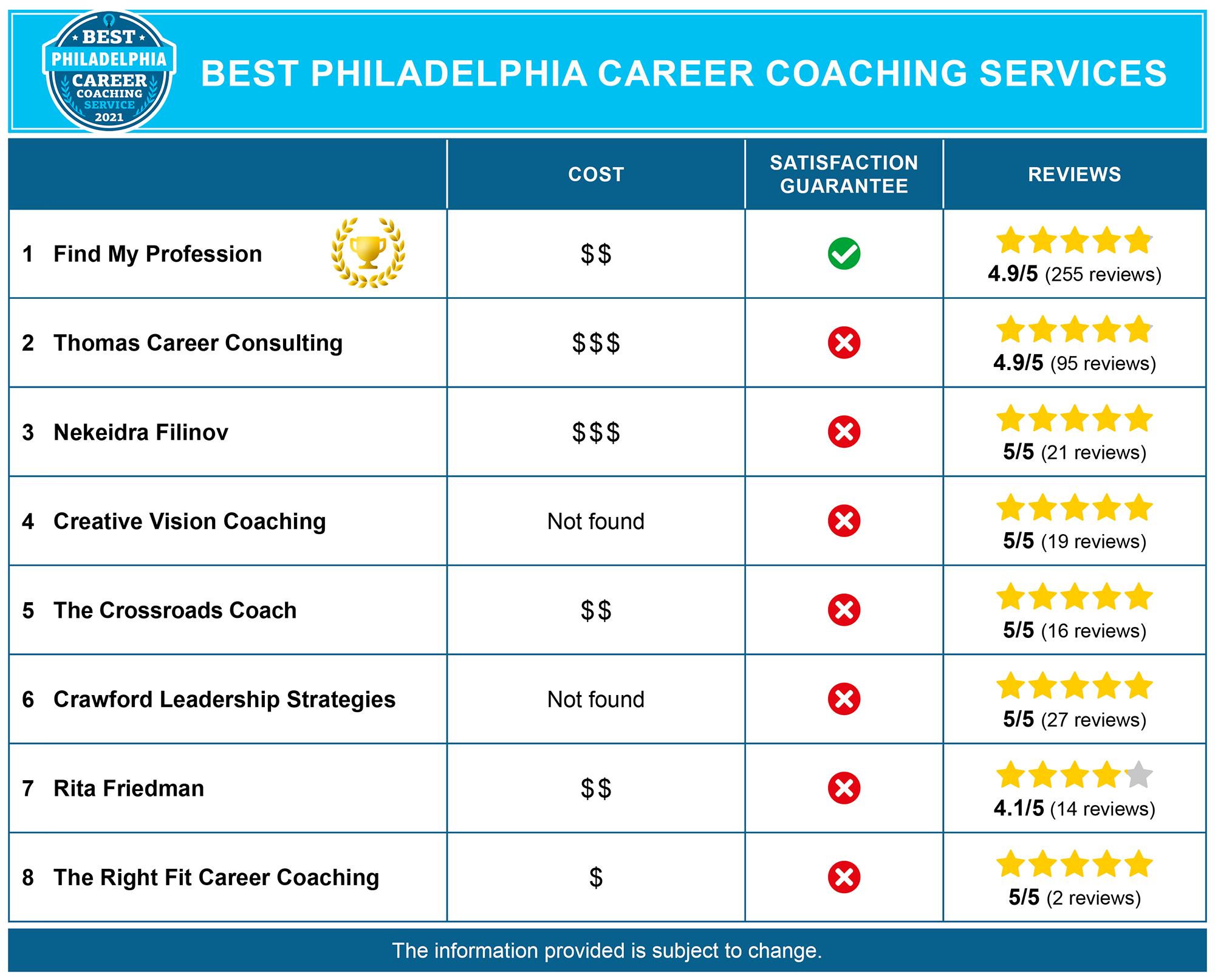 Best Philadelphia Career Coaches
