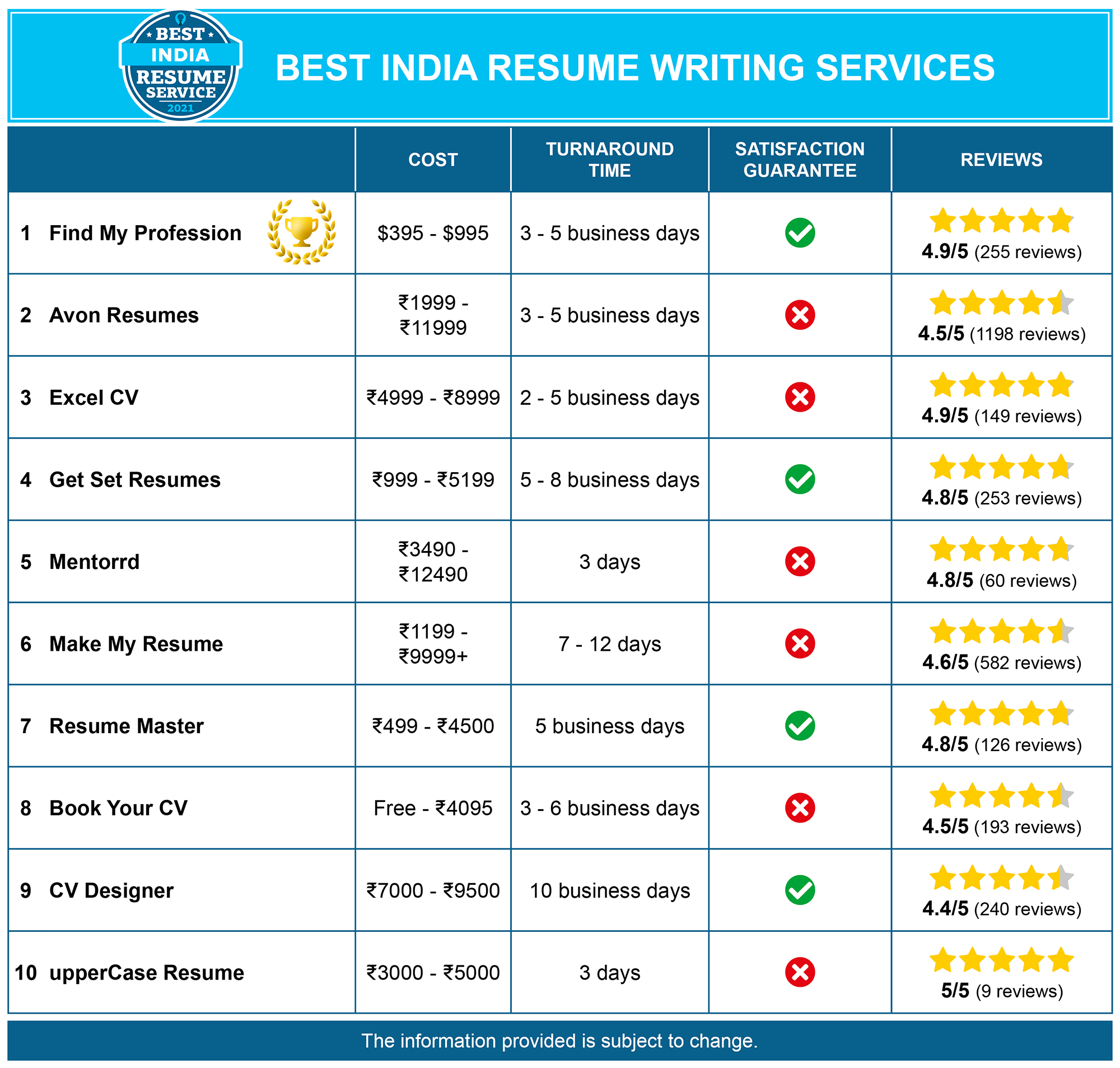 Best India Resume Writing Services