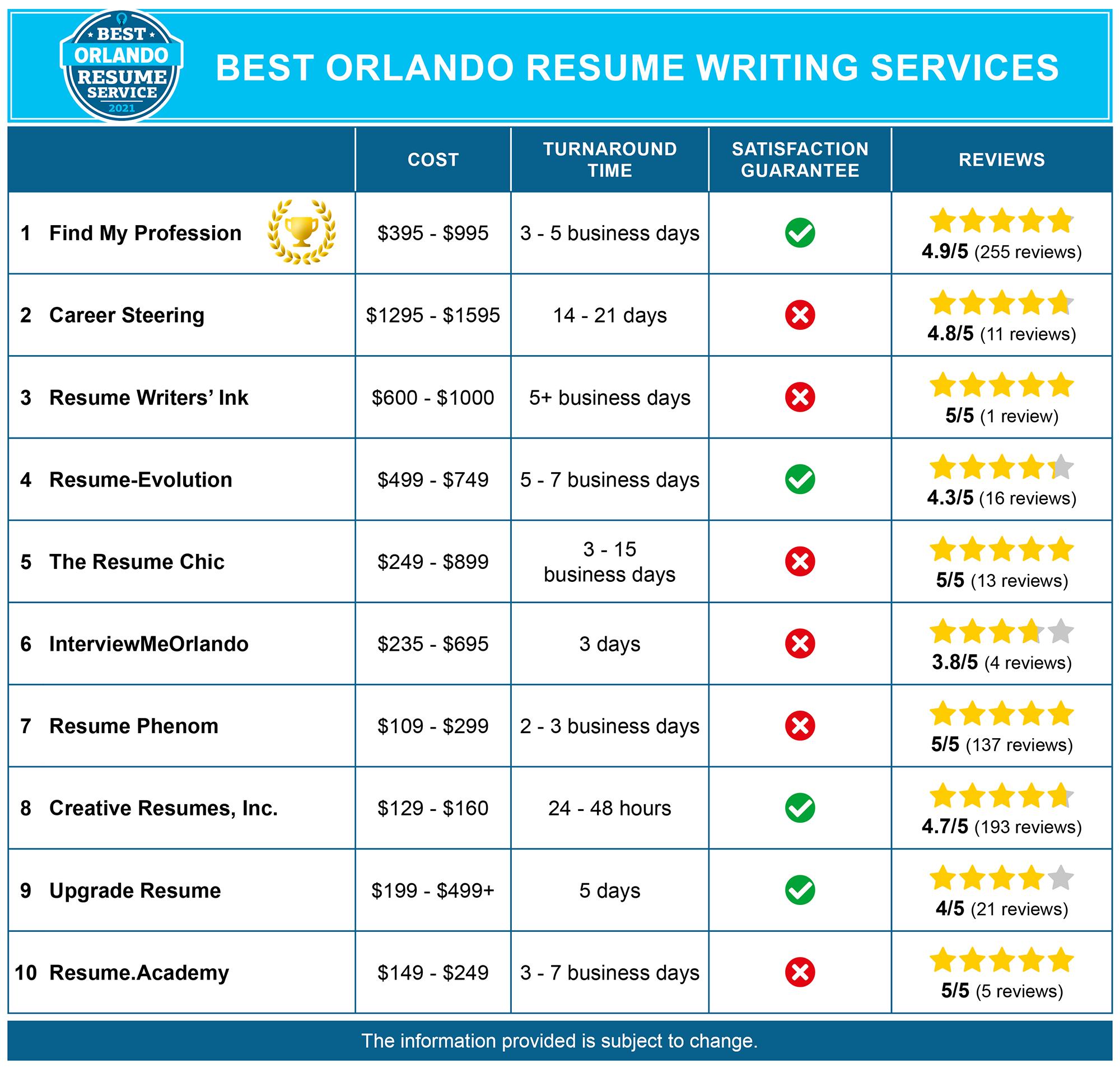 Best Orlando Resume Services