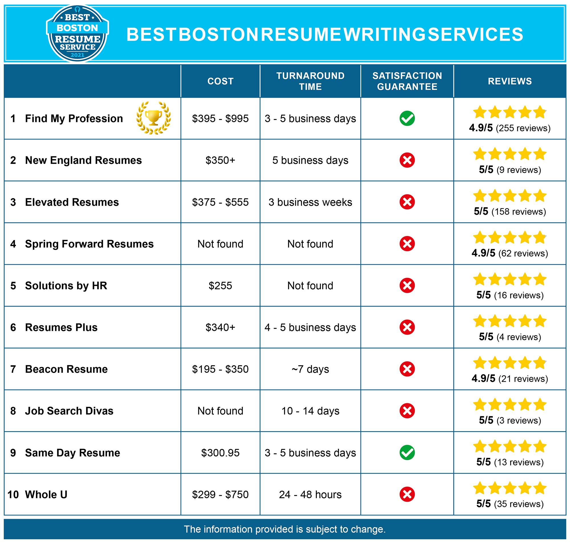 Best Boston Resume Services