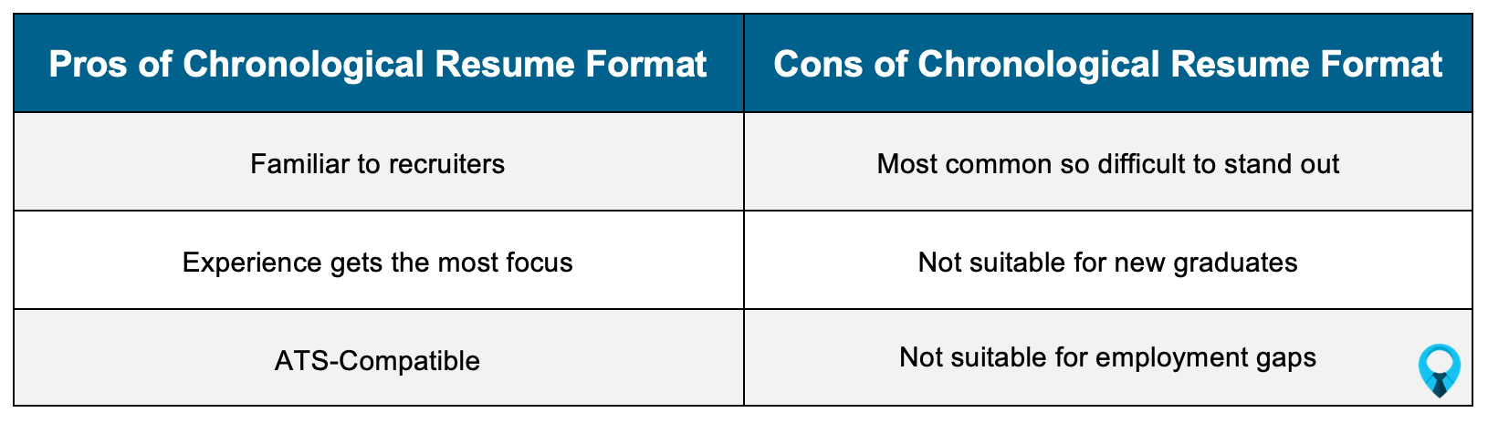 Pros and Cons of Chronological Resume Format