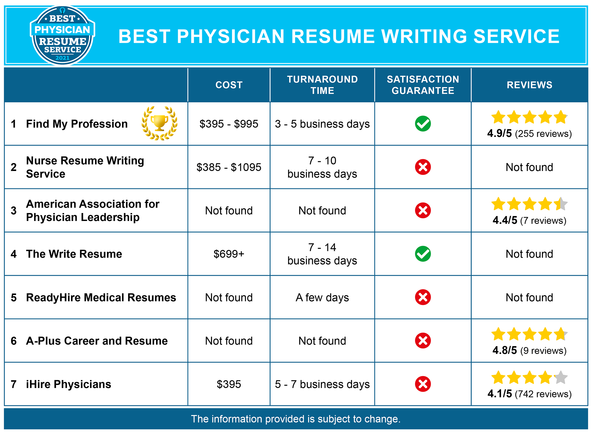Best Physician Resume Writing Services