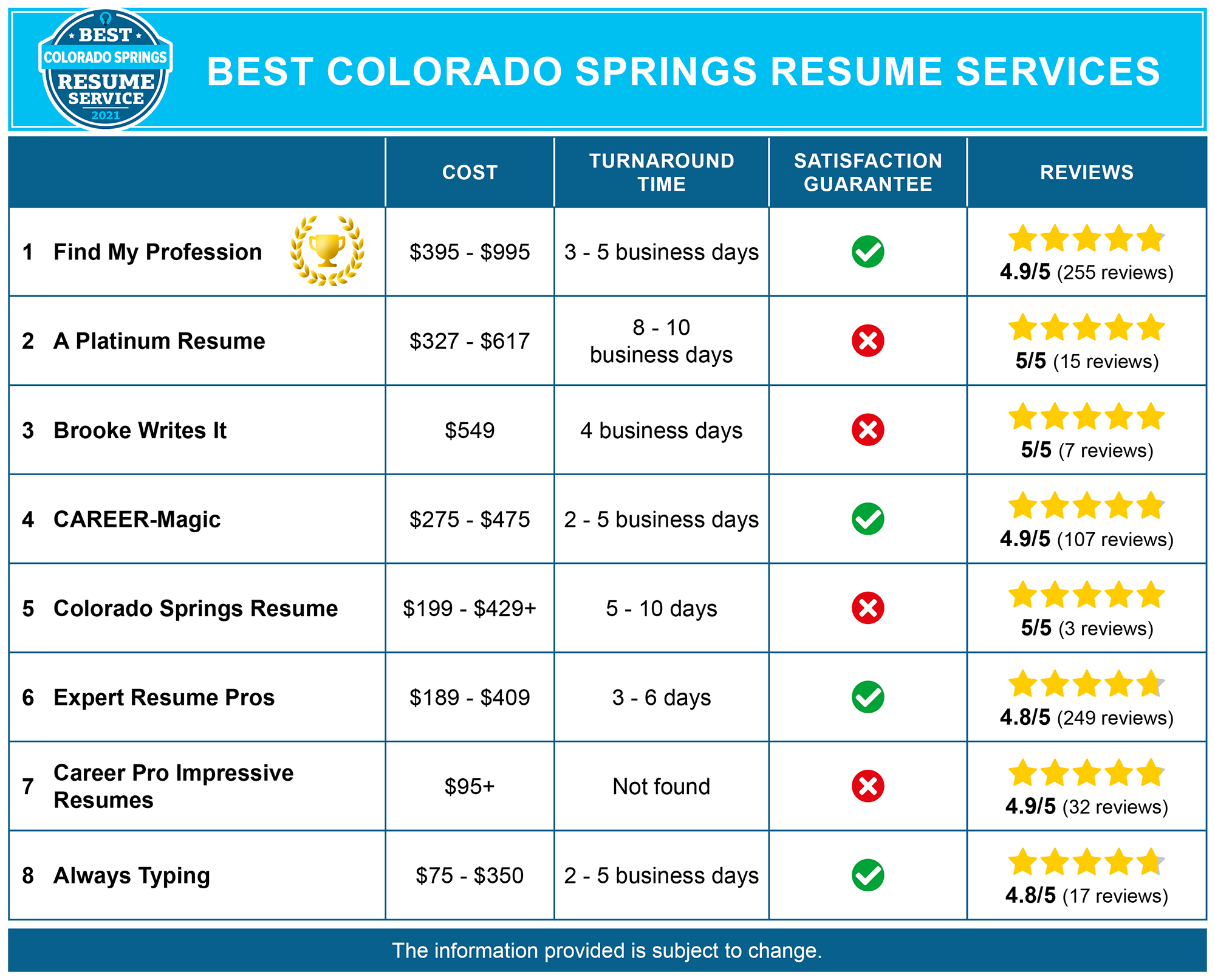 8 Best Resume Writing Services in Colorado Springs, CO