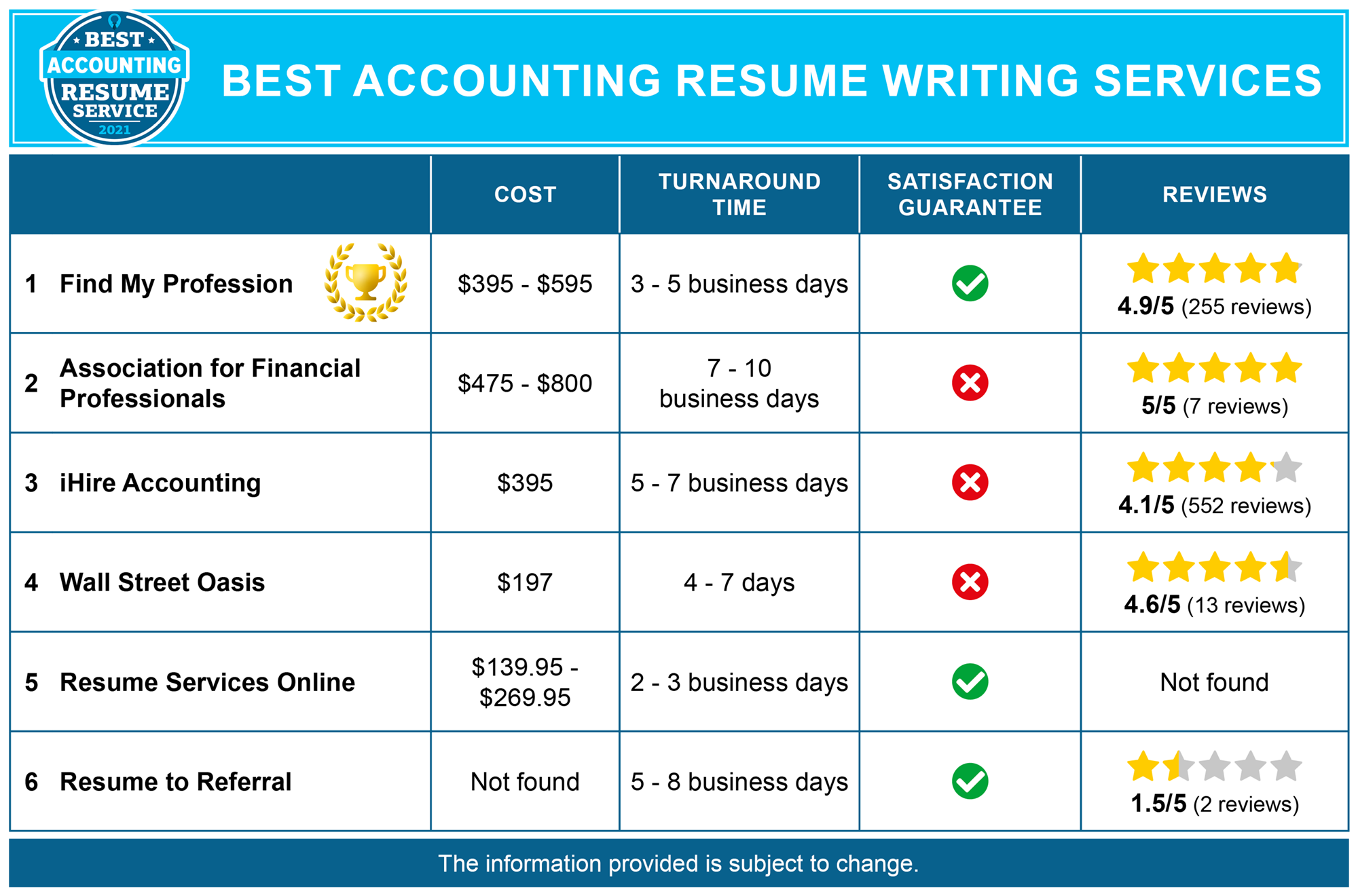 Best Accountant Resume Services