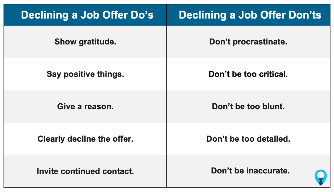 Decline A Job Offer Do's and Don'ts