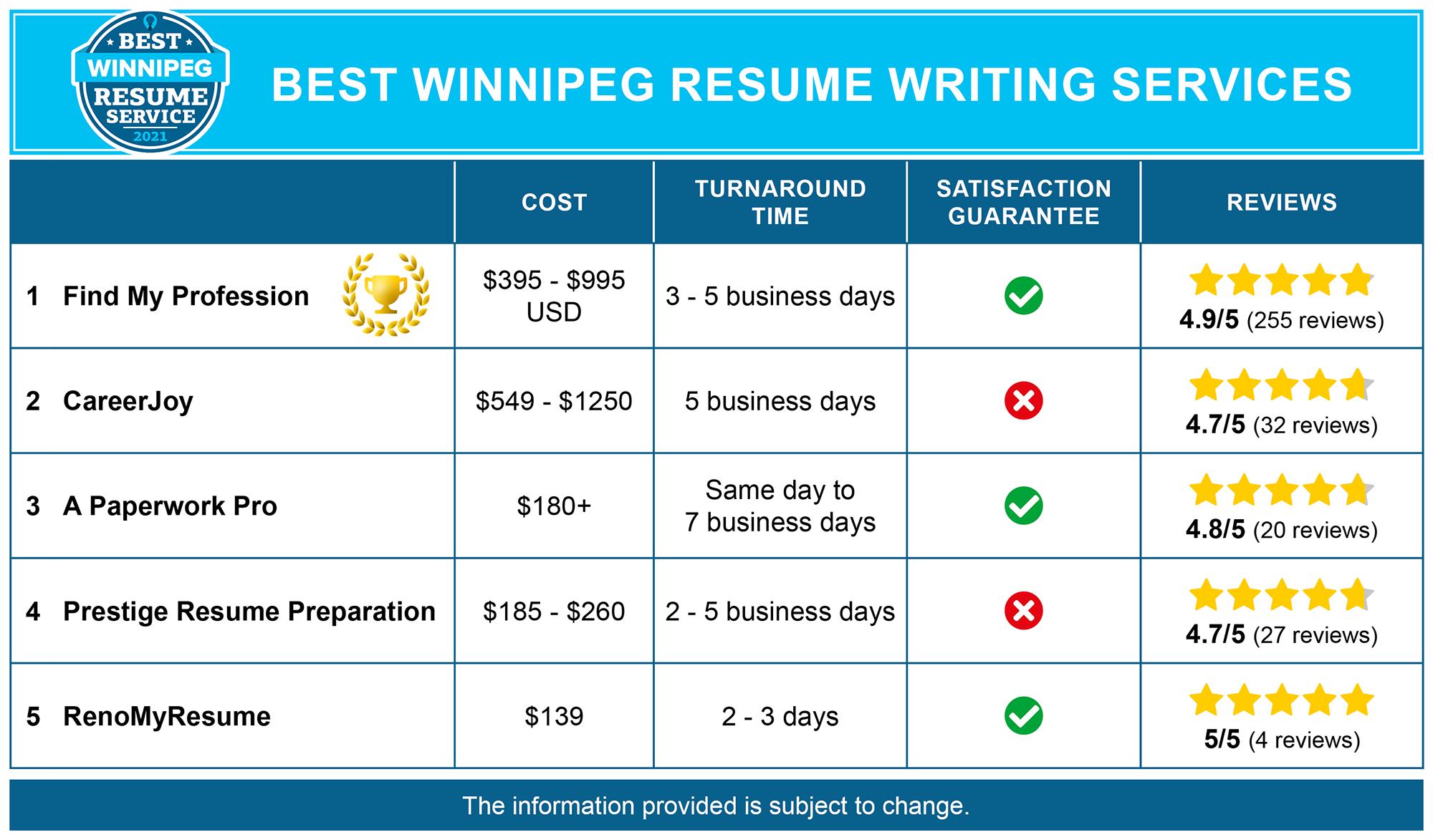 Best Winnipeg Resume Services