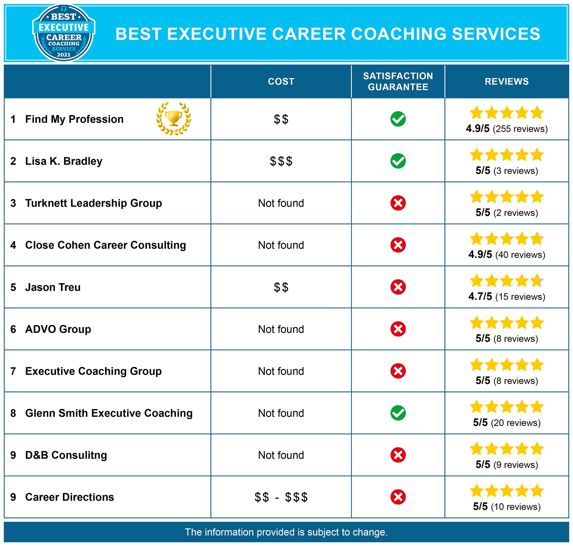 Best Executive Career Coaches