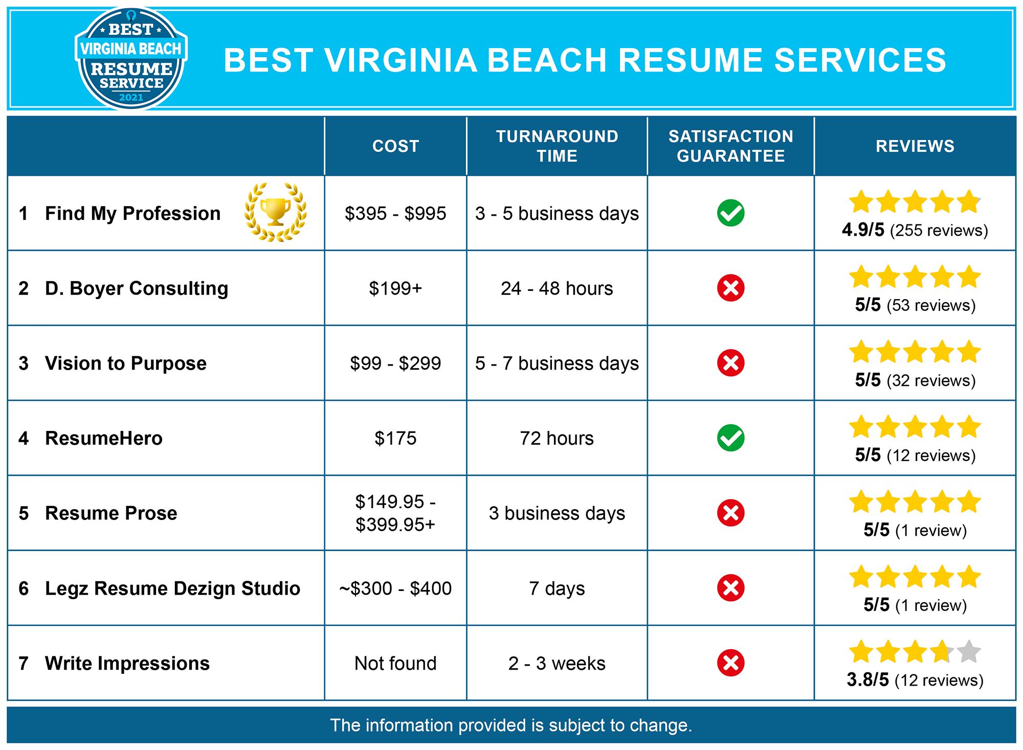 Best Virginia Beach Resume Writing Services