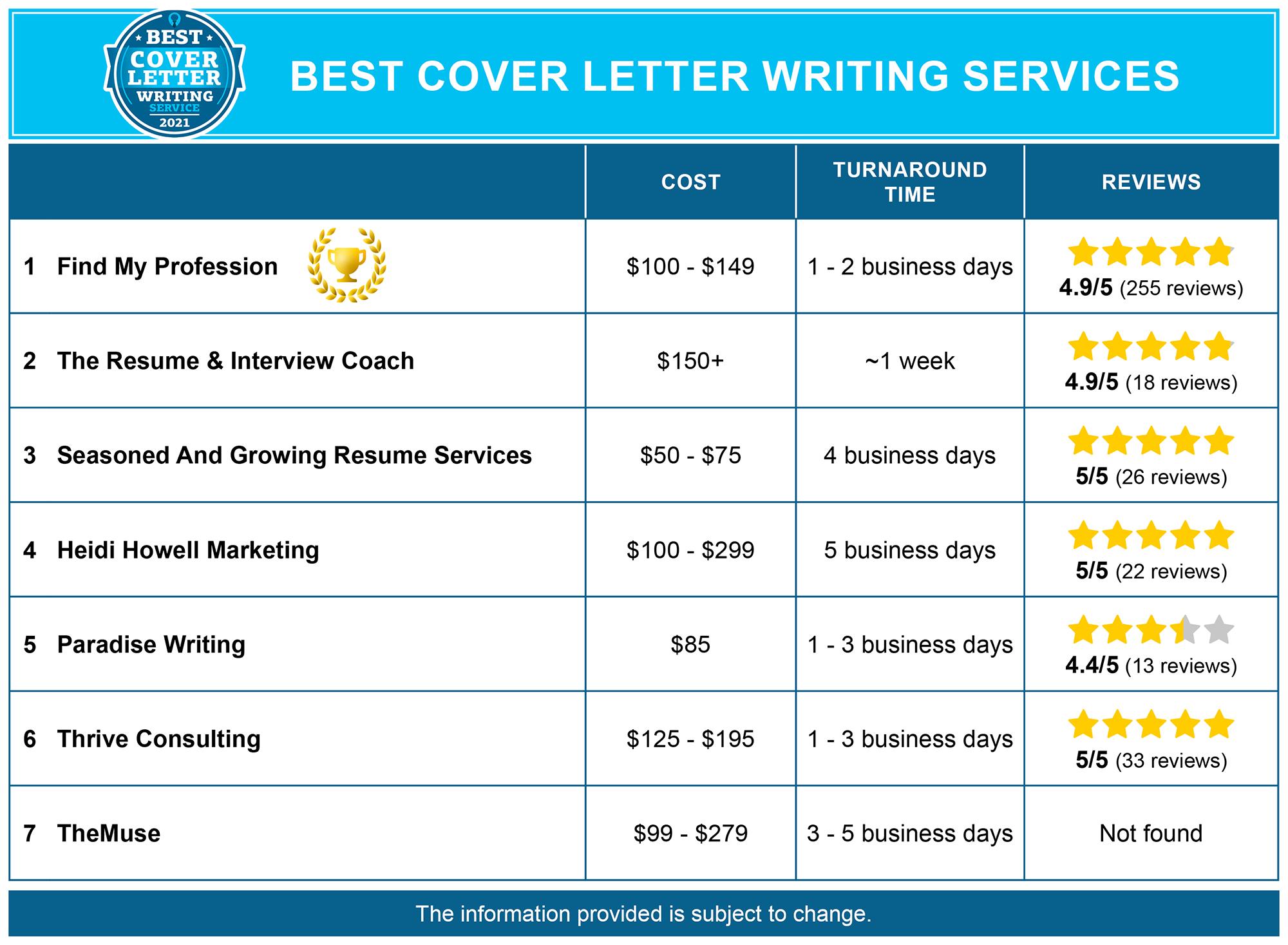 Top application letter writer service us mcdonalds online resume