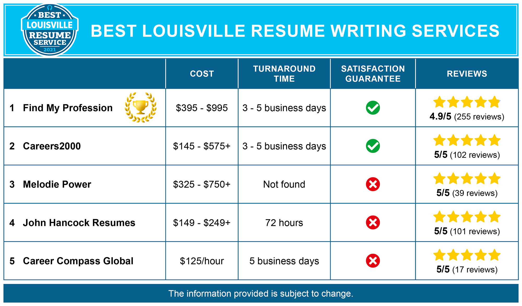 Best Louisville Resume Writing Services