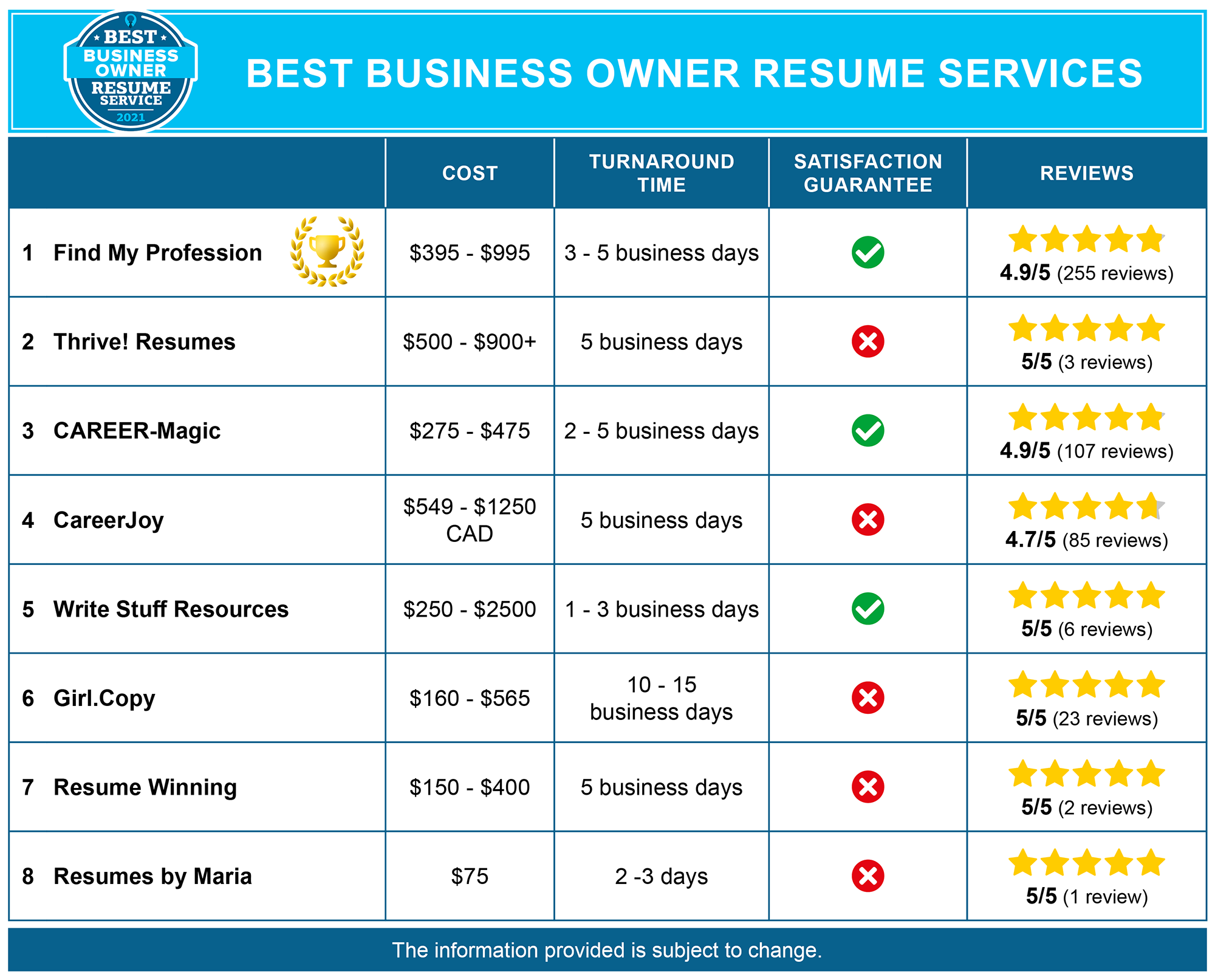8 Best Business Owner Resume Writing Services