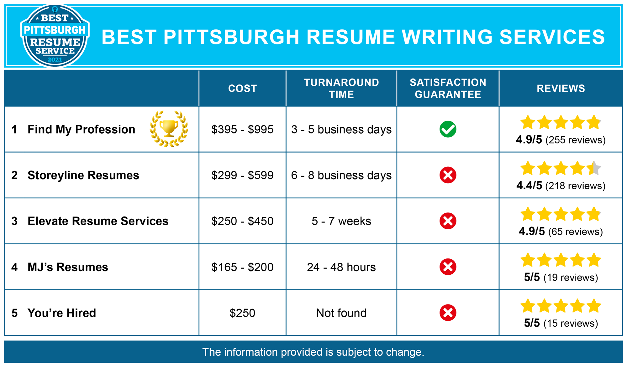Best Pittsburg Resume Services