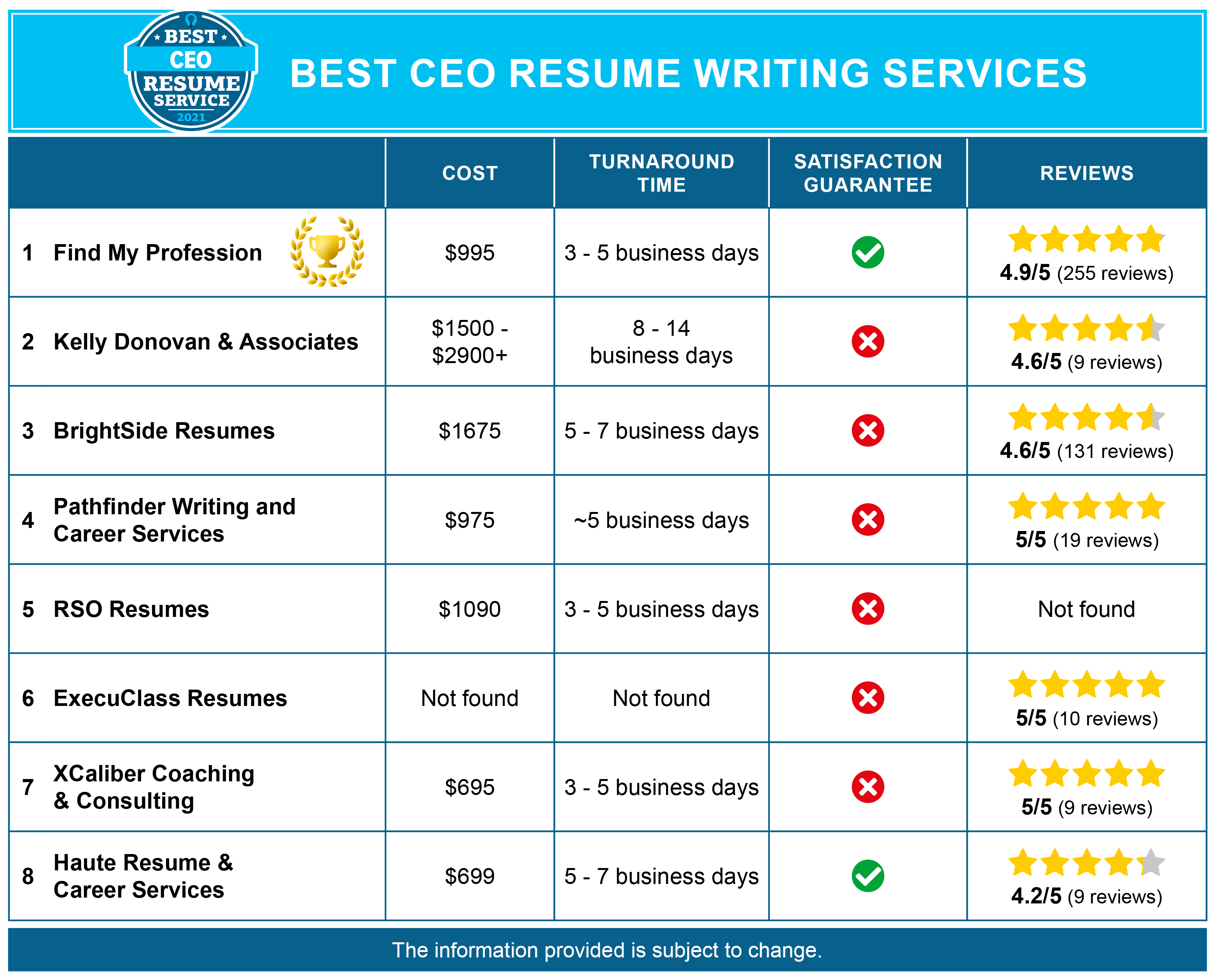 8 Best Chief Executive Officer Resume Services (CEO)