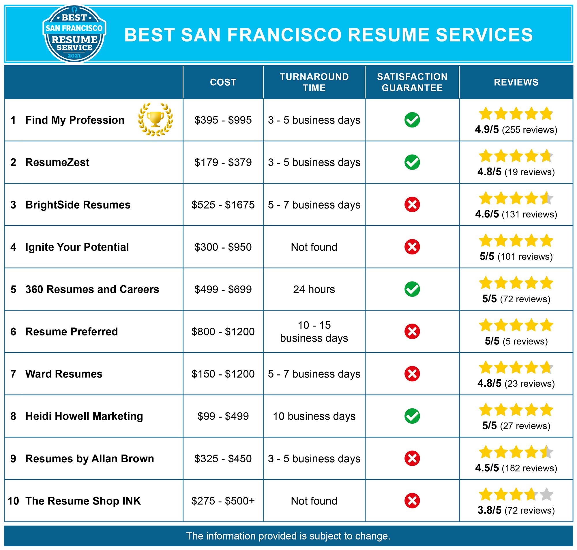 Best San Francisco Resume Writers
