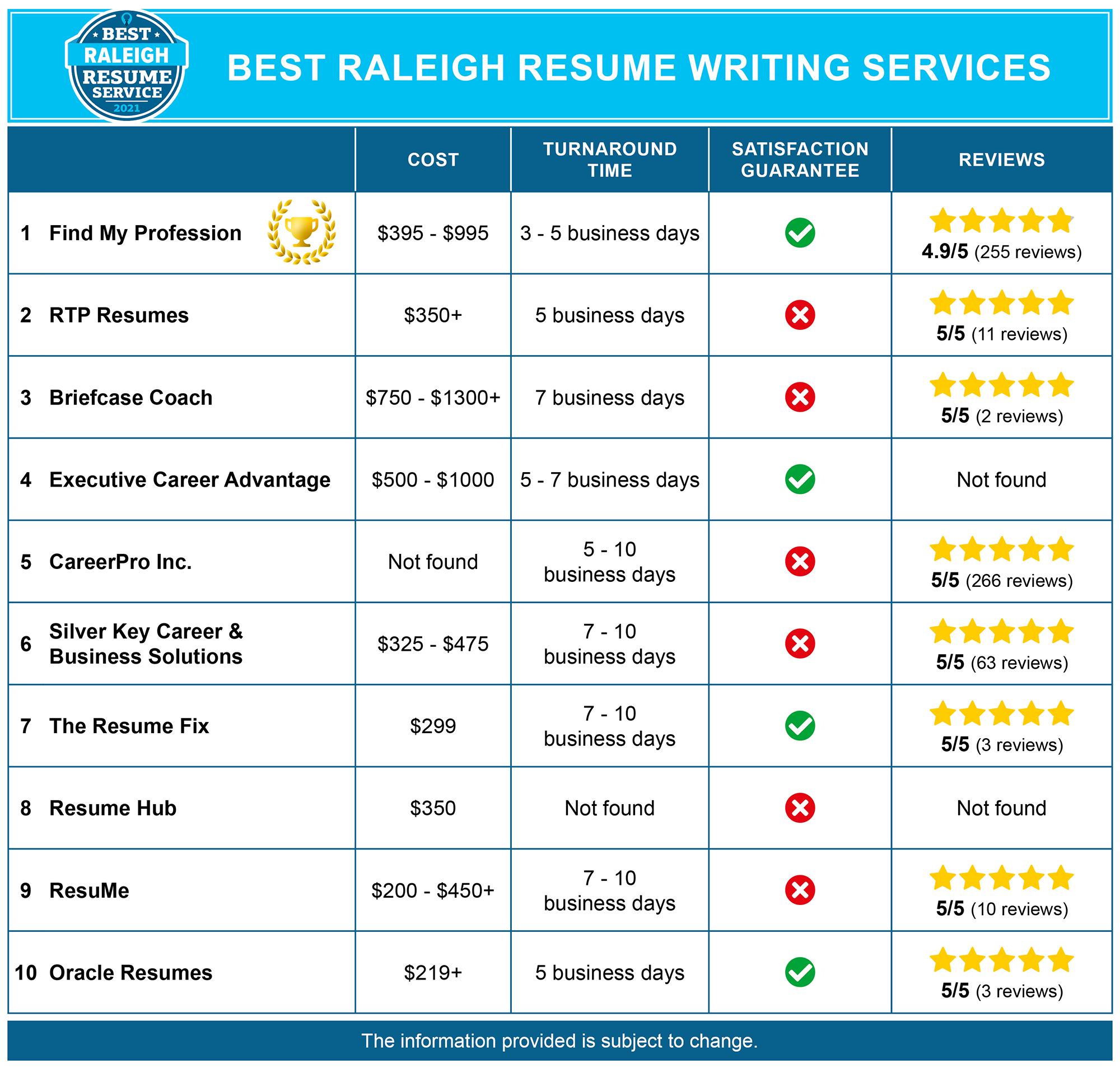Best Raleigh Resume Services