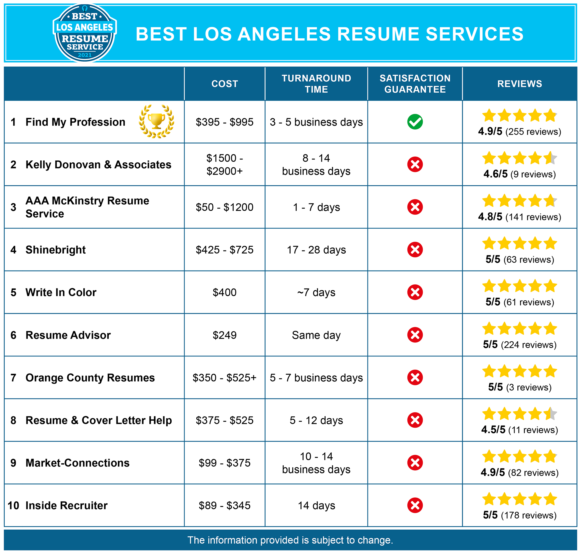Best Los Angeles Resume Writing Services