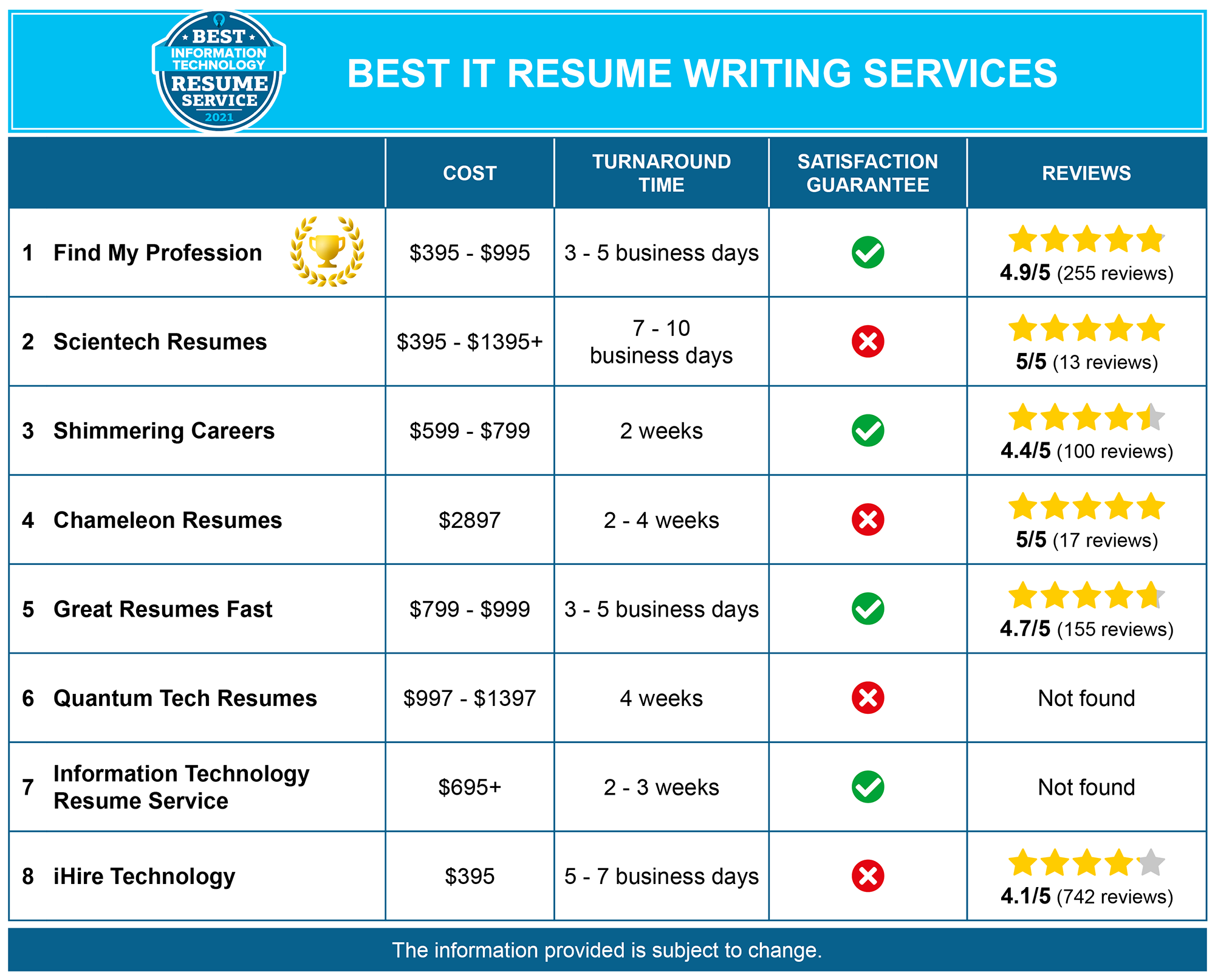 8 Best Information Technology (IT) Resume Writing Services