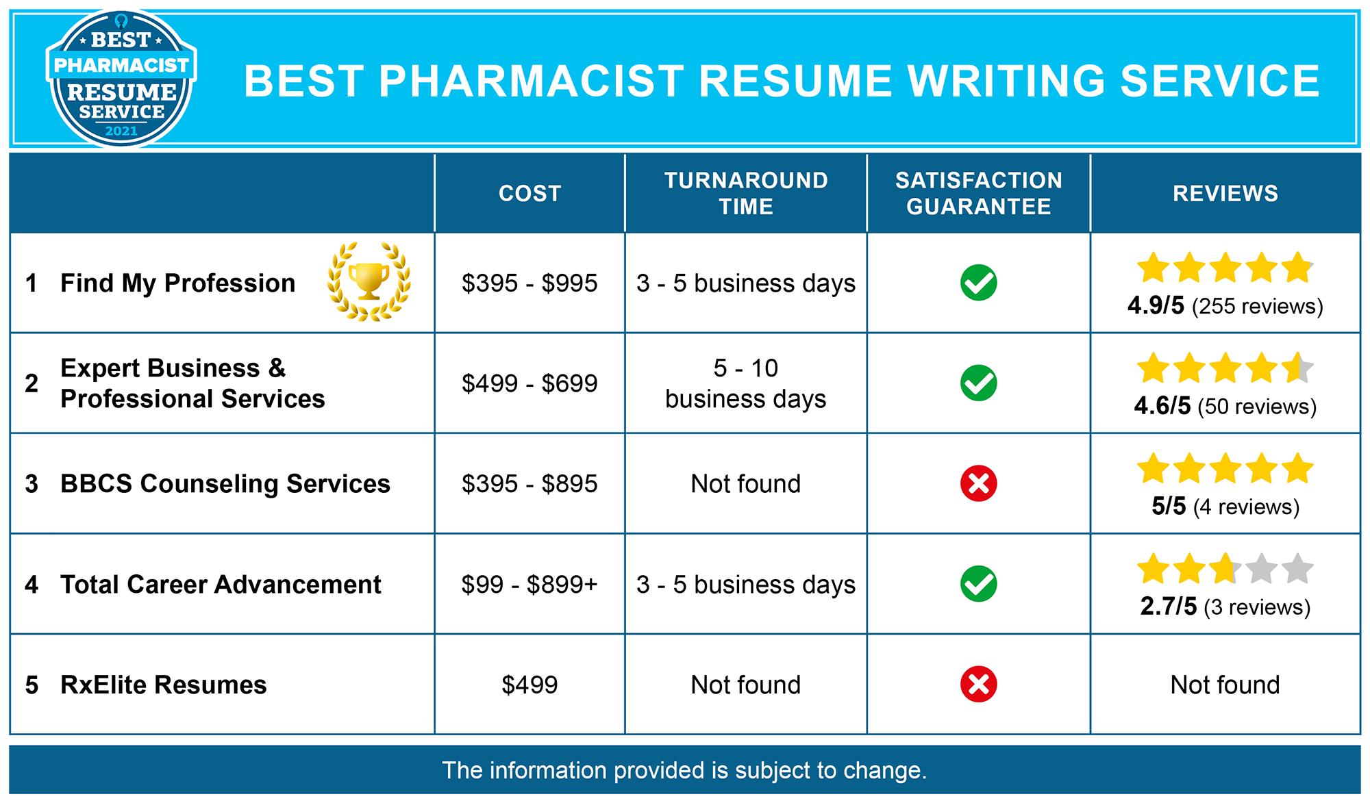 Best Pharmacist Resume Services