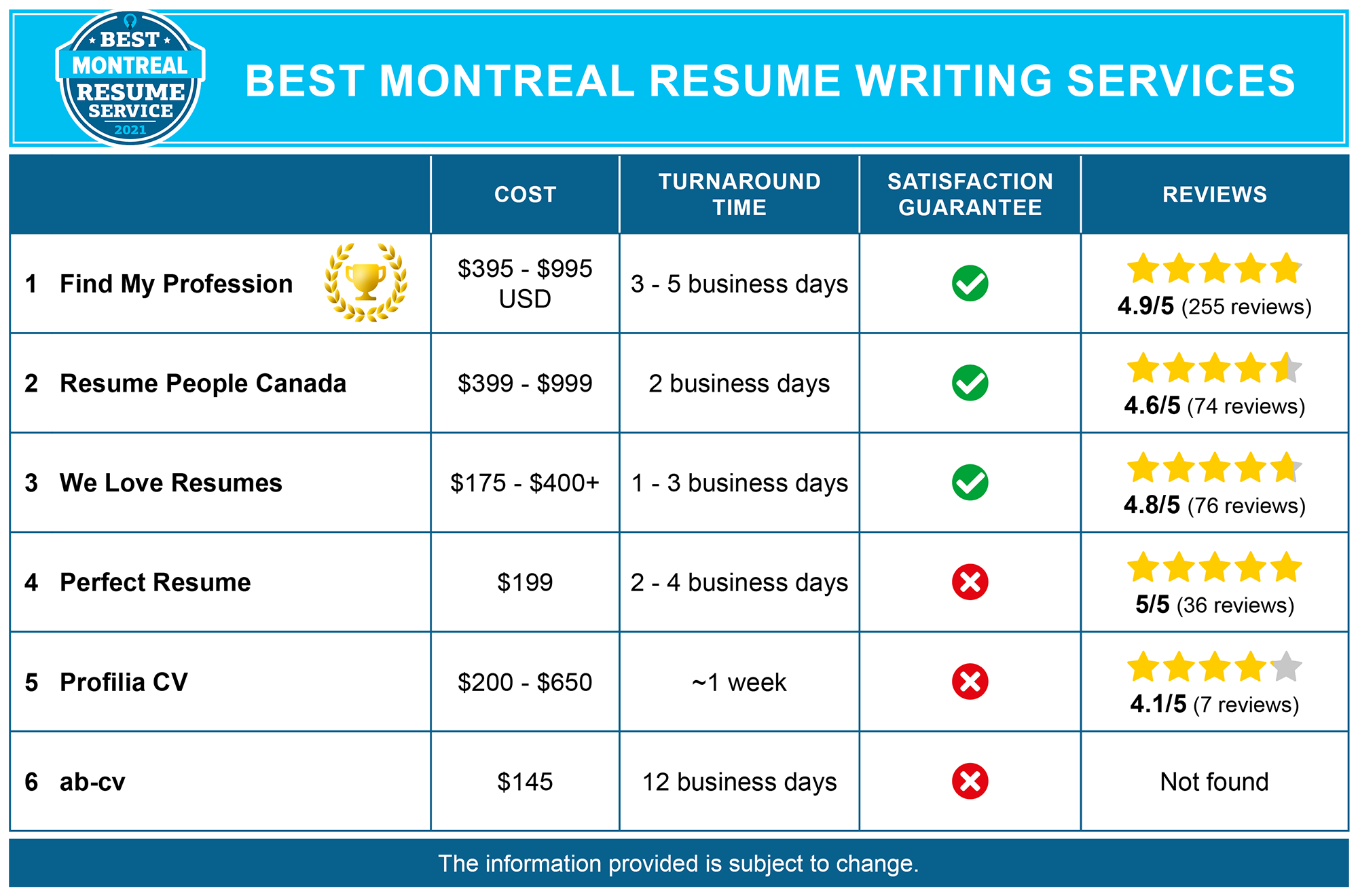 Best Montreal Resume Writing Services