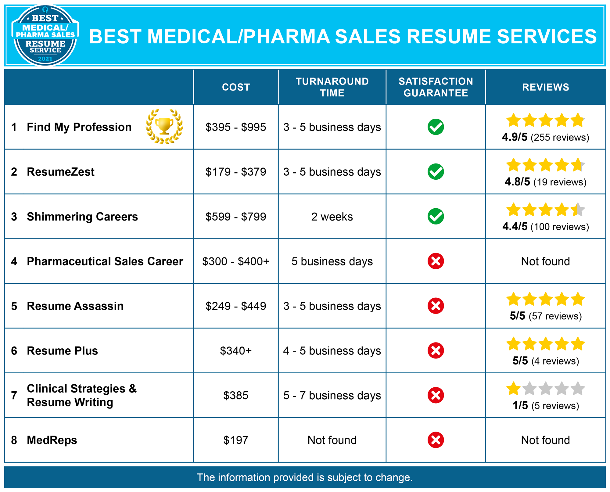 8 Best Medical and Pharmaceutical Sales Resume Services