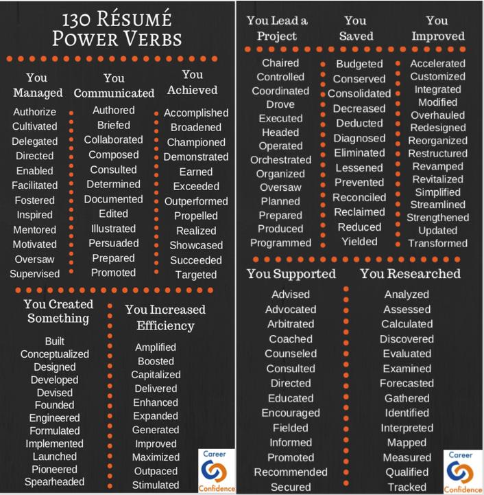 130 Resume Power Verbs