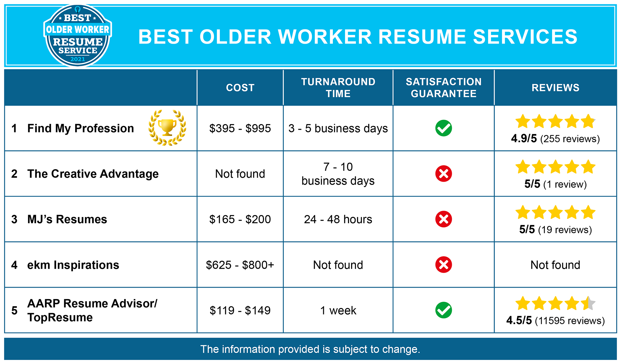 Best Resume Services for Older Workers