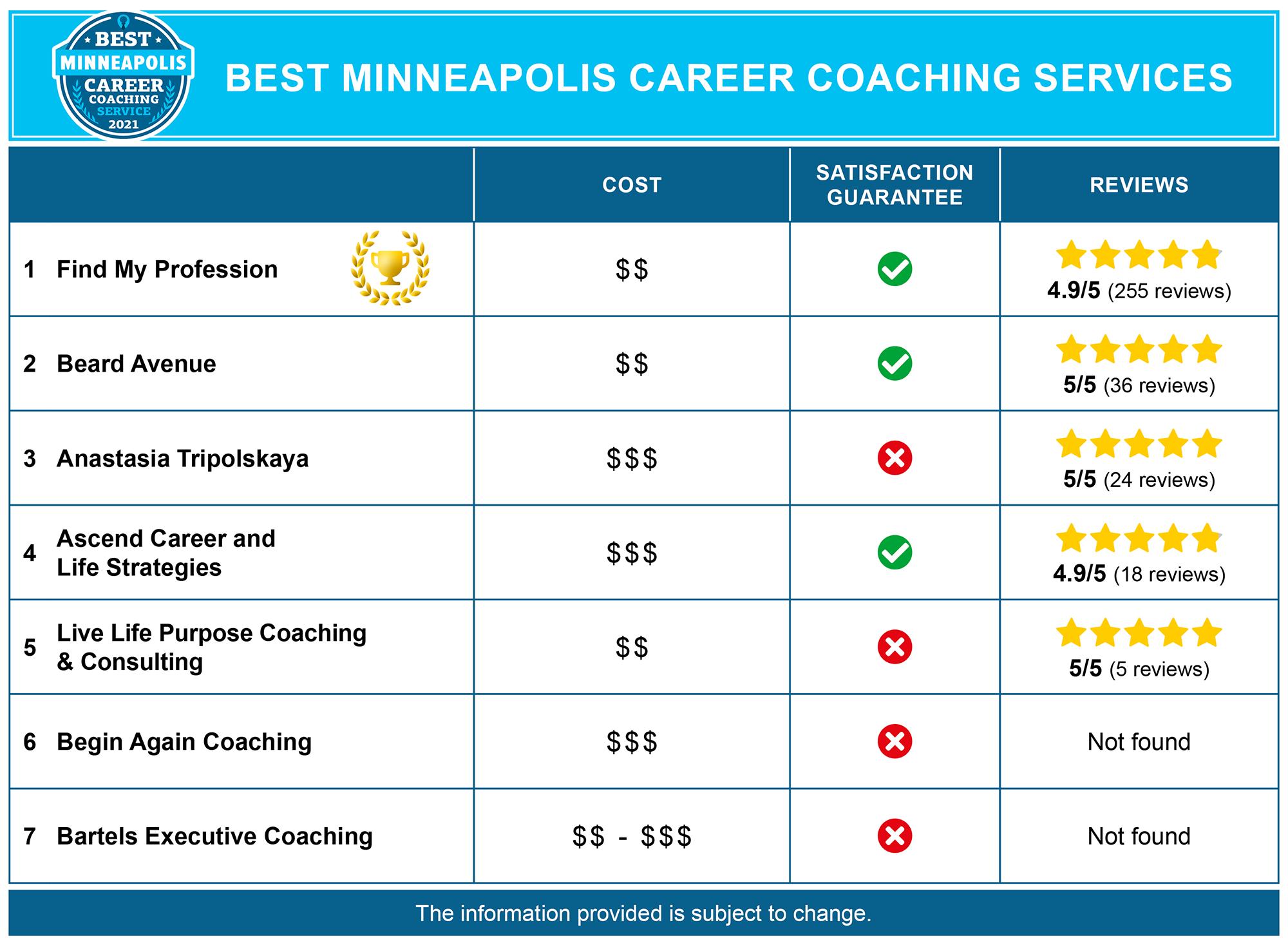 Best Minneapolis Career Coaches