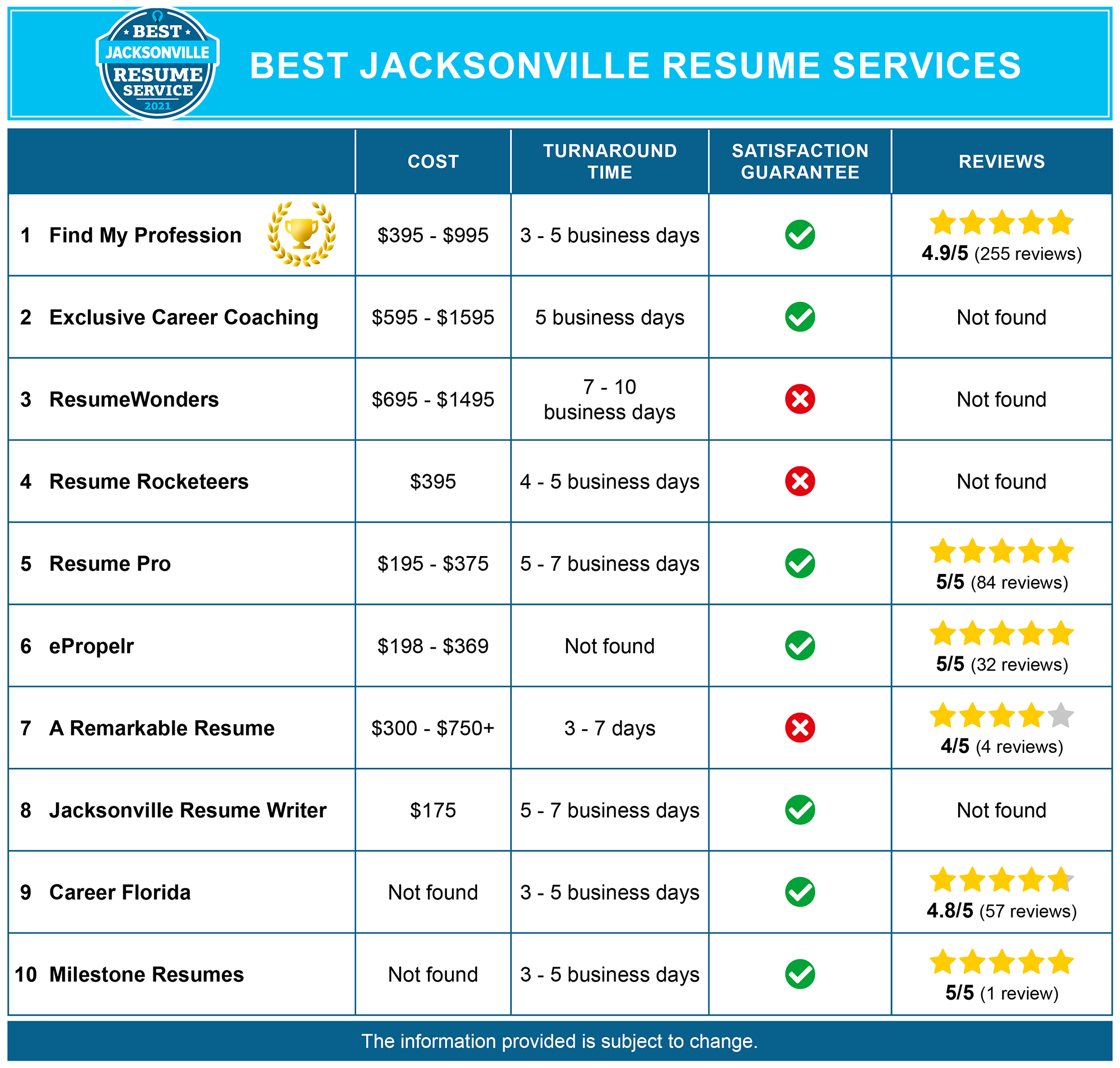 10 Best Resume Writing Services in Jacksonville, FL