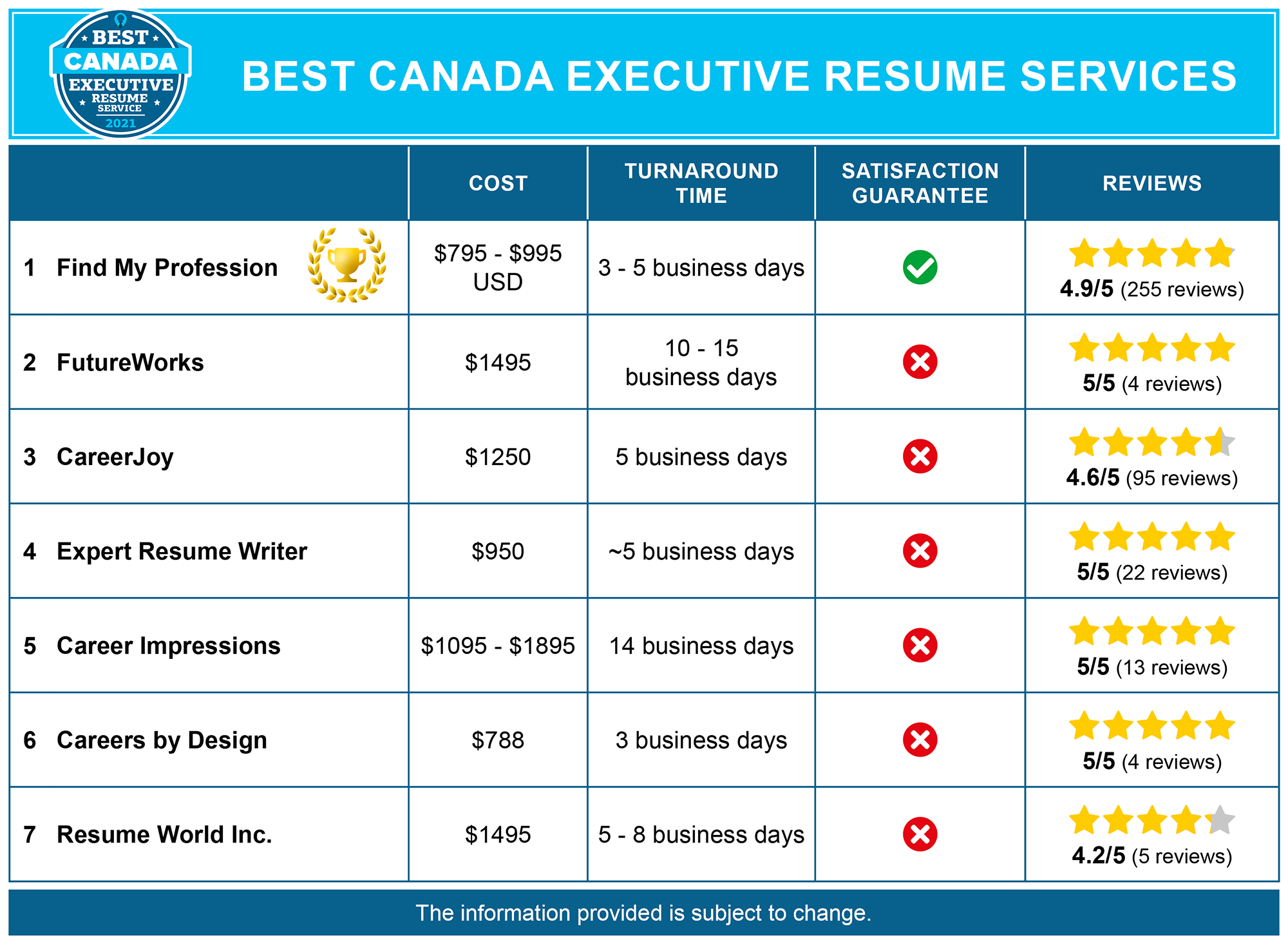 Best Canada Executive Resume Services