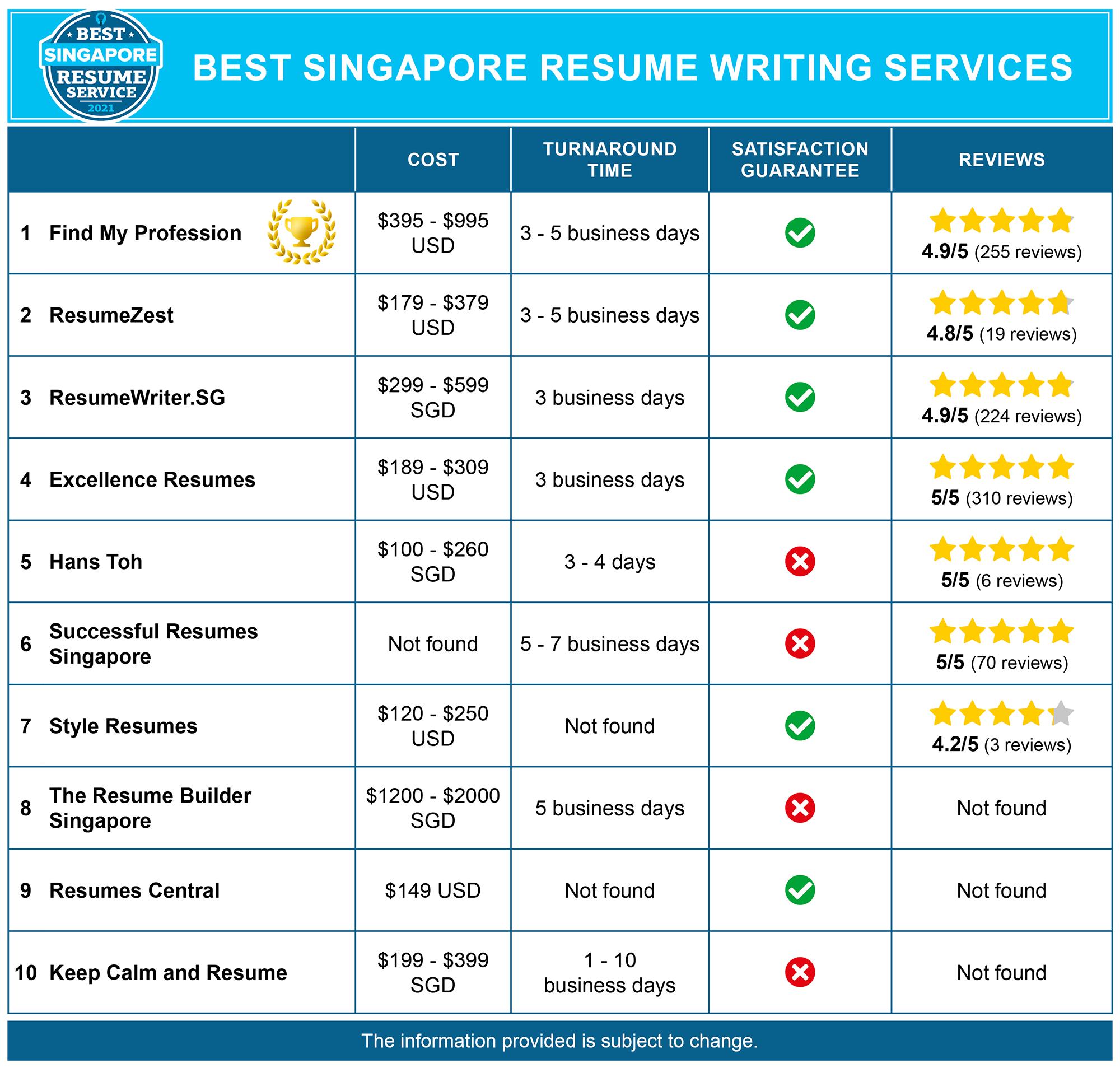 Best Singapore Resume Services