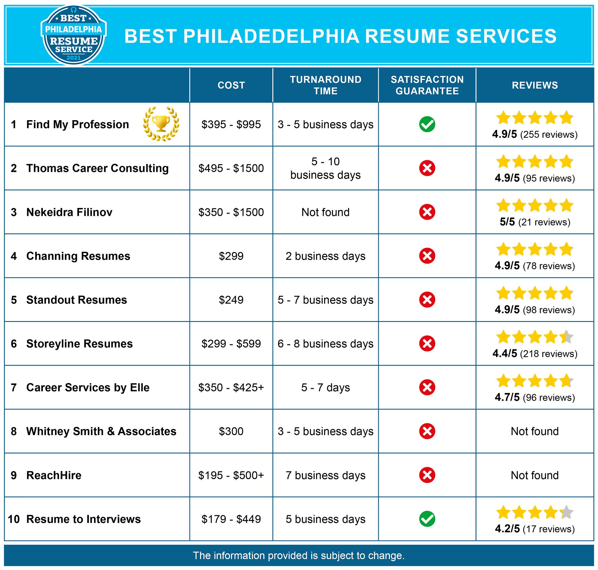 Best Philadelphia Resume Writing Services