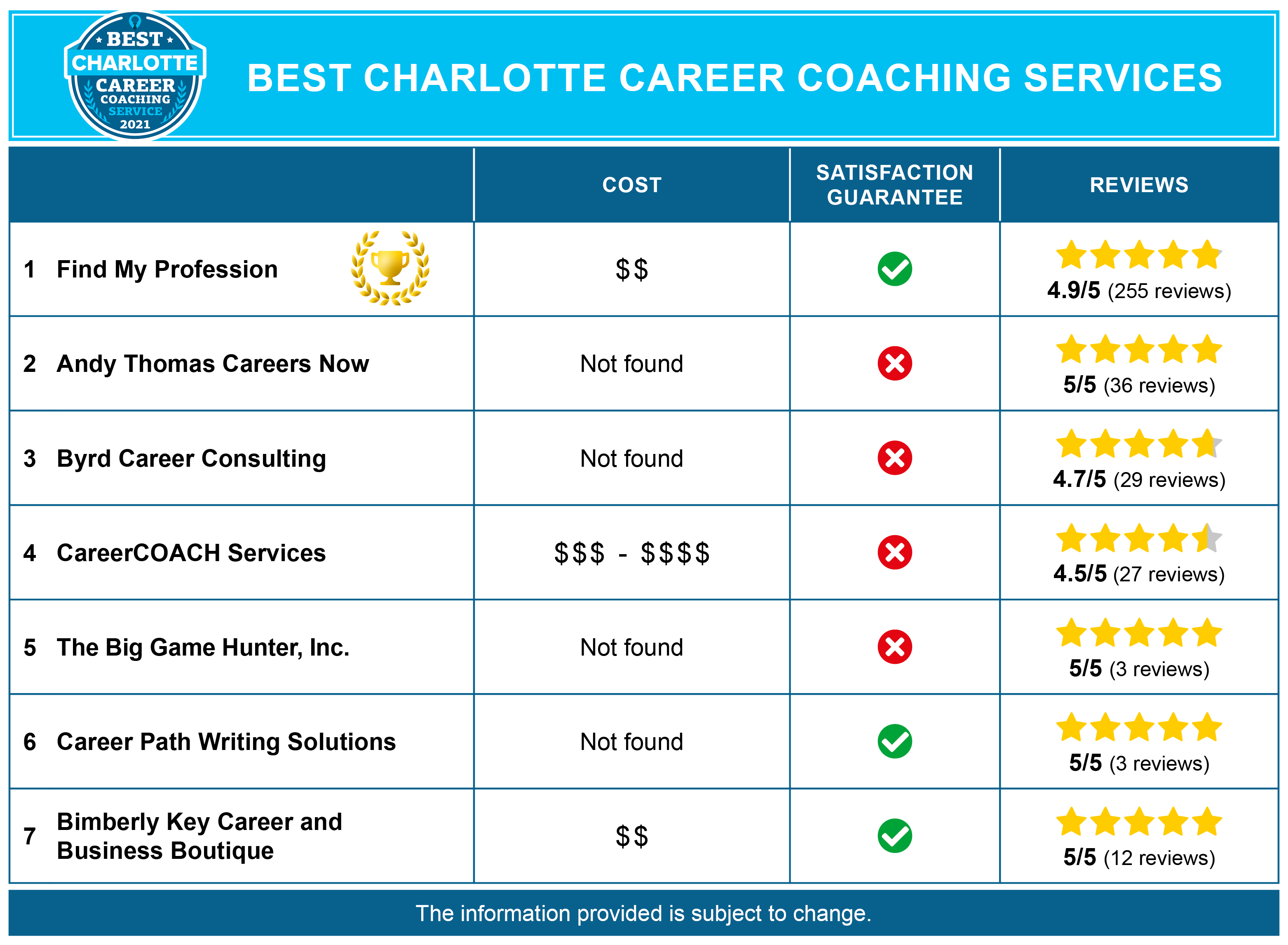 Best Charlotte Career Coaches